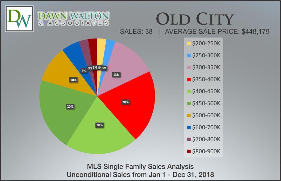 Old City Real Estate Market Stats Price Percentage 2018 - Nanaimo Realtor Dawn Walton