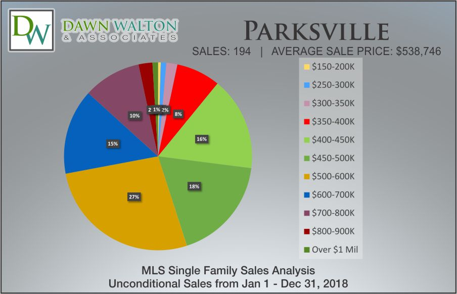 Parksville Real Estate Market Stats Price Percentage 2018 - Nanaimo Realtor Dawn Walton