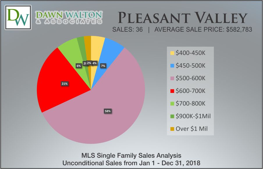 Pleasant Valley Real Estate Market Stats Price Percentage 2018 - Nanaimo Realtor Dawn Walton