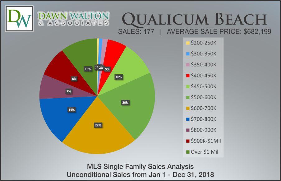 Qualicum Beach Real Estate Market Stats Price Percentage 2018 - Nanaimo Realtor Dawn Walton