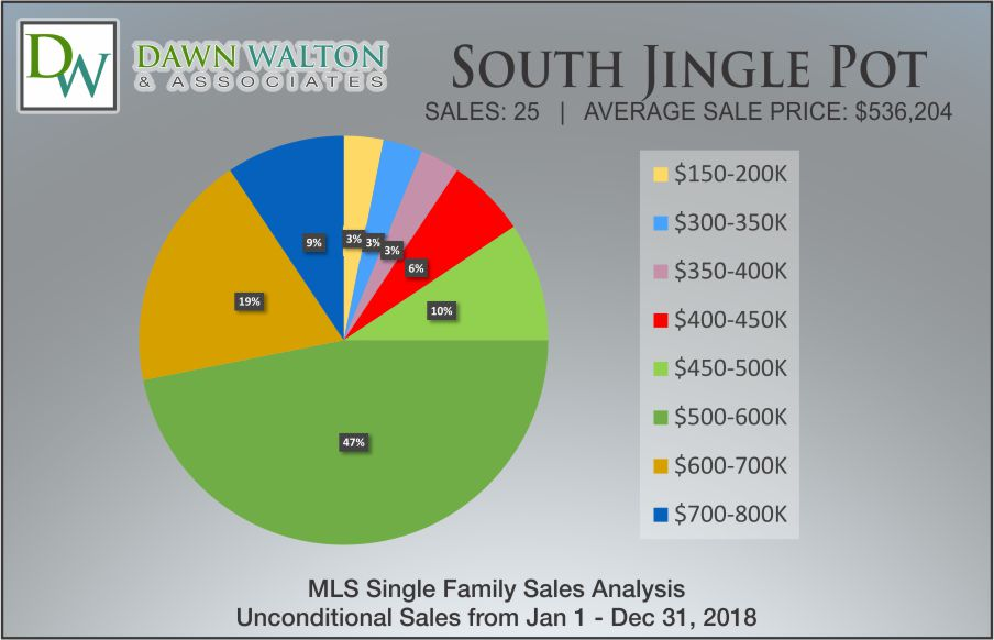 South Jingle Pot Real Estate Market Stats Price Percentage 2018 - Nanaimo Realtor Dawn Walton