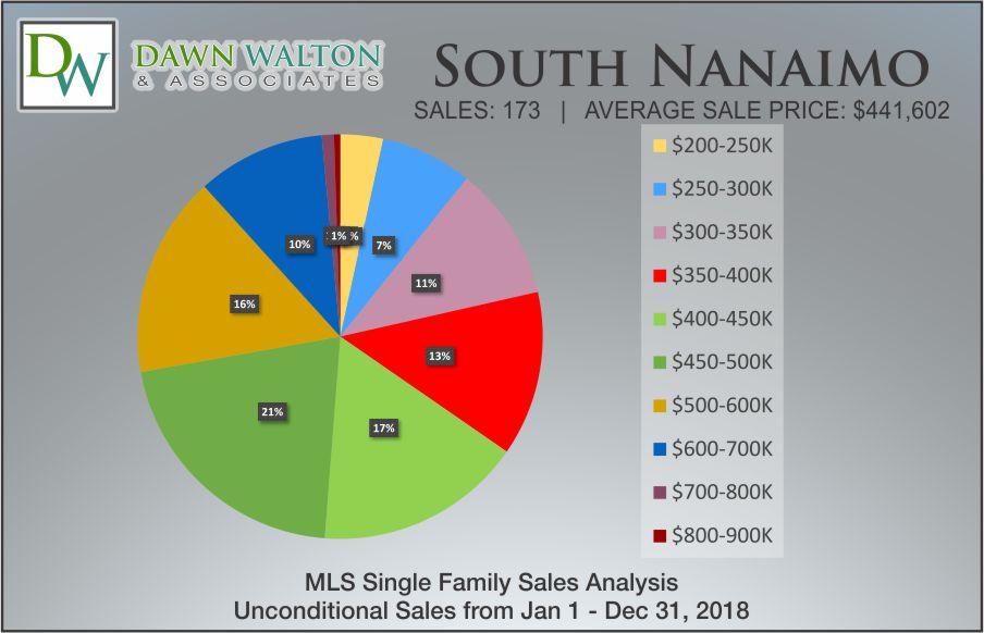 South Nanaimo Real Estate Market Stats Price Percentage 2018 - Nanaimo Realtor Dawn Walton