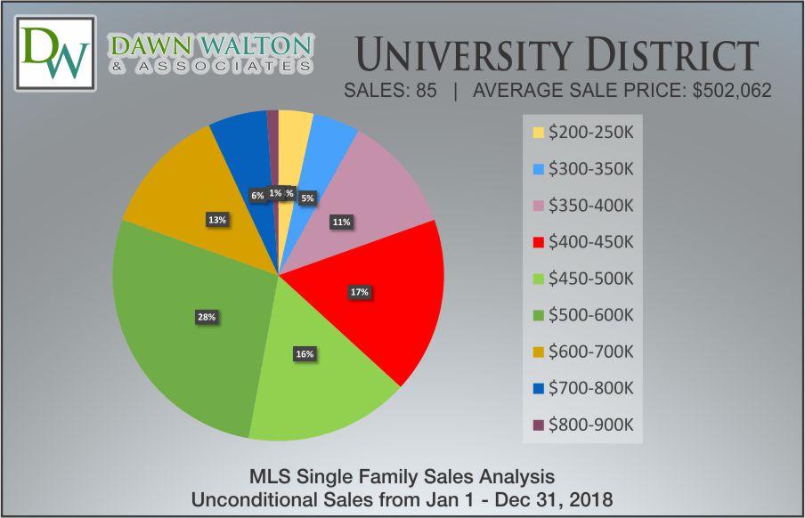 University District Real Estate Market Stats Price Percentage 2018 - Nanaimo Realtor Dawn Walton