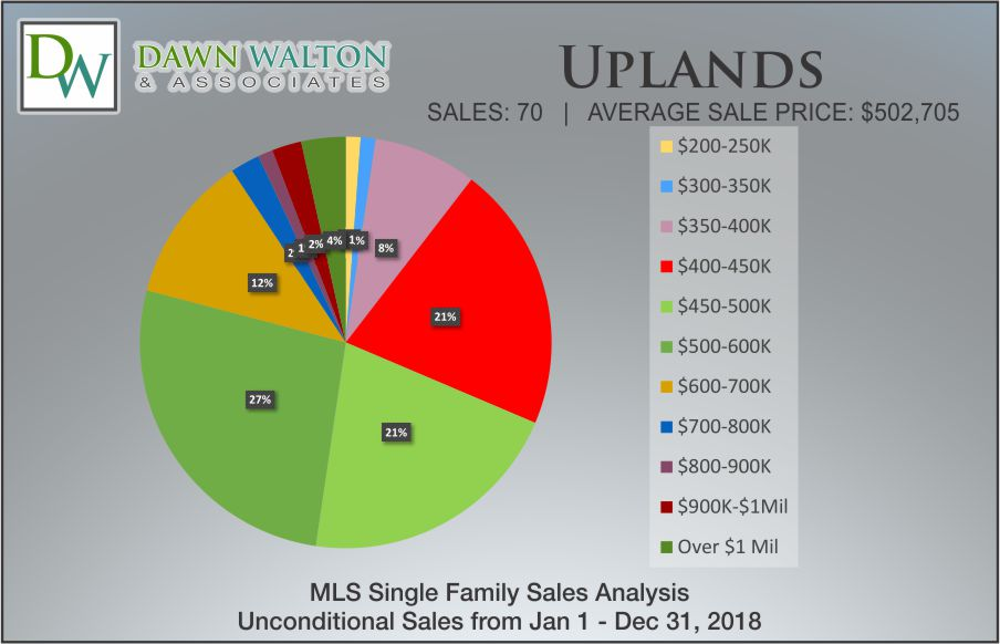 Uplands Real Estate Market Stats Price Percentage 2018 - Nanaimo Realtor Dawn Walton