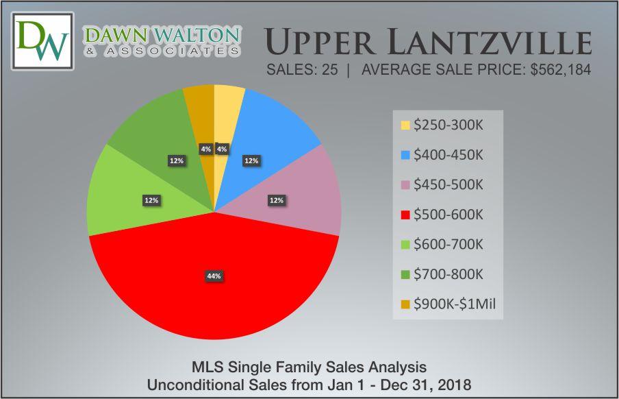 Upper Lantzville Real Estate Market Stats Price Percentage 2018 - Nanaimo Realtor Dawn Walton