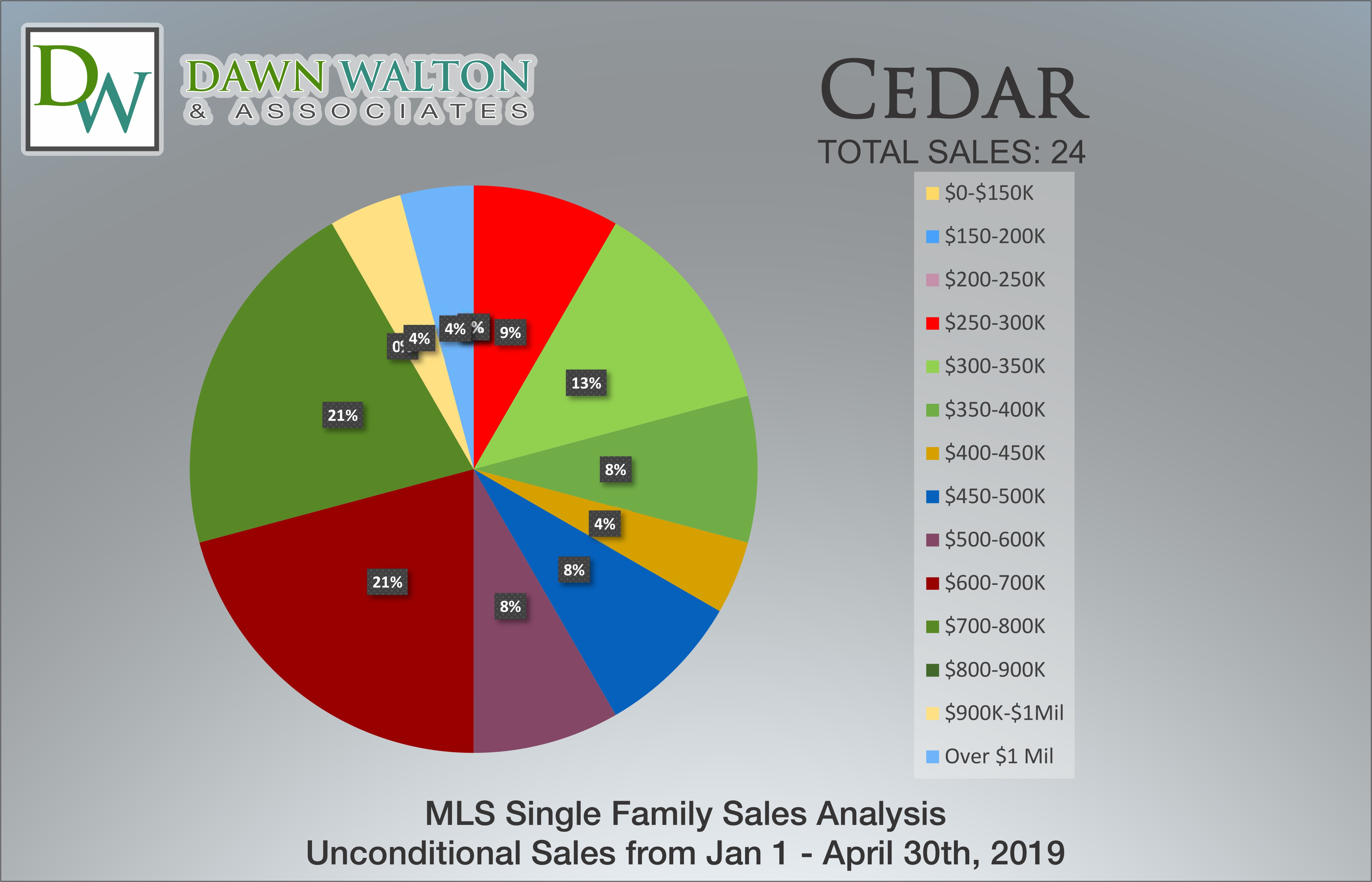 Cedar Real Estate Market Stats Price Percentage Jan 1 - April 30, 2019 - Nanaimo Realtor