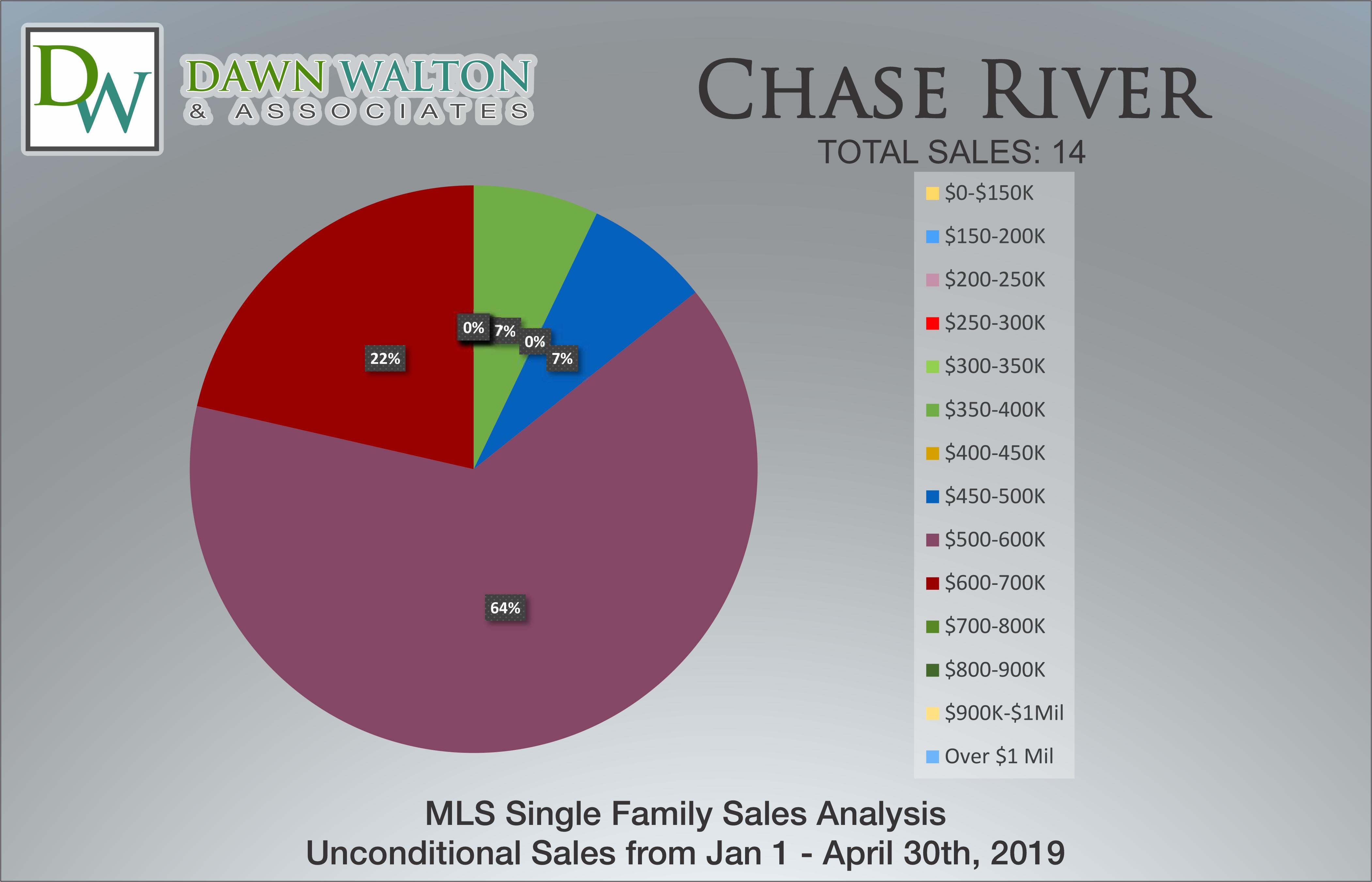 Chase River Real Estate Market Stats Price Percentage Jan 1 - April 30, 2019 - Nanaimo Realtor Dawn Walton