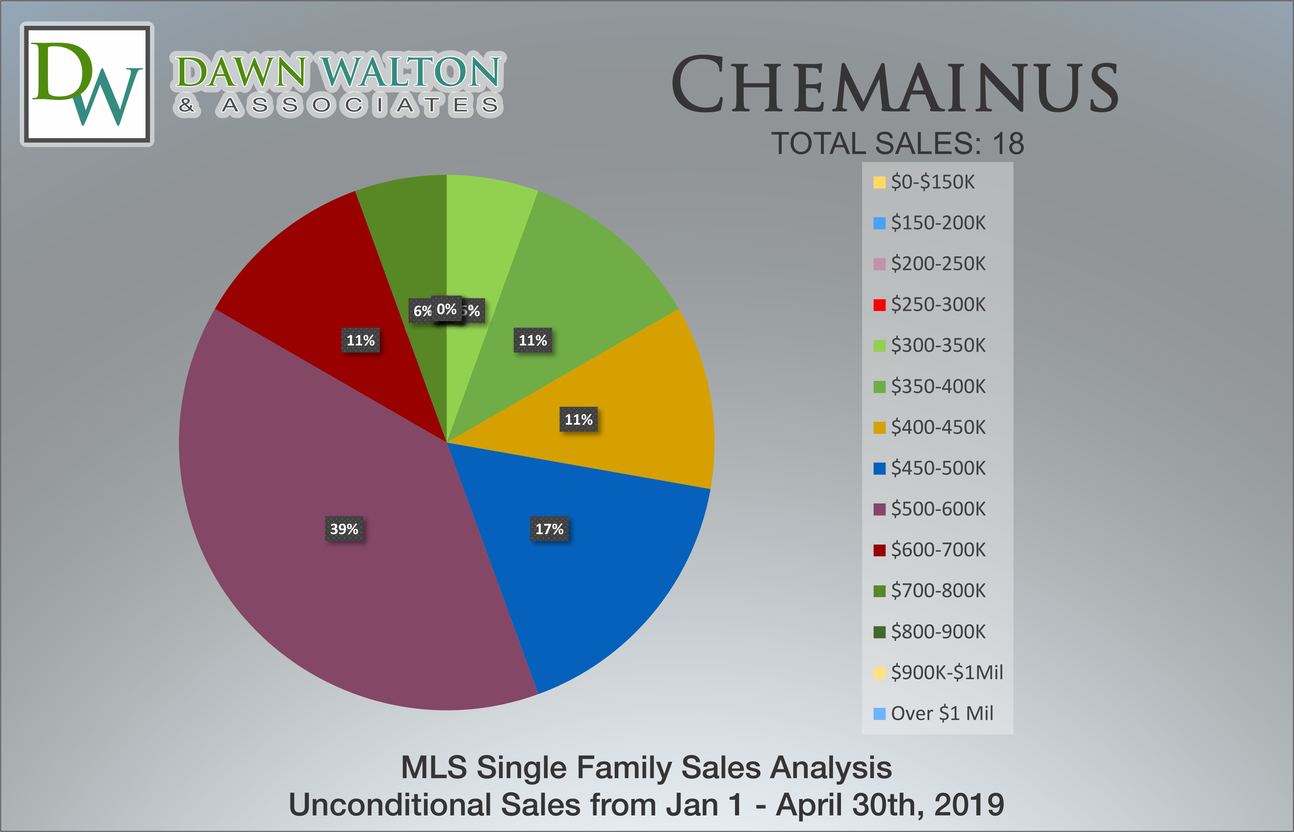 Chemainus Real Estate Market Stats Price Percentage Jan 1 - April 30, 2019 - Nanaimo Realtor Dawn Walton