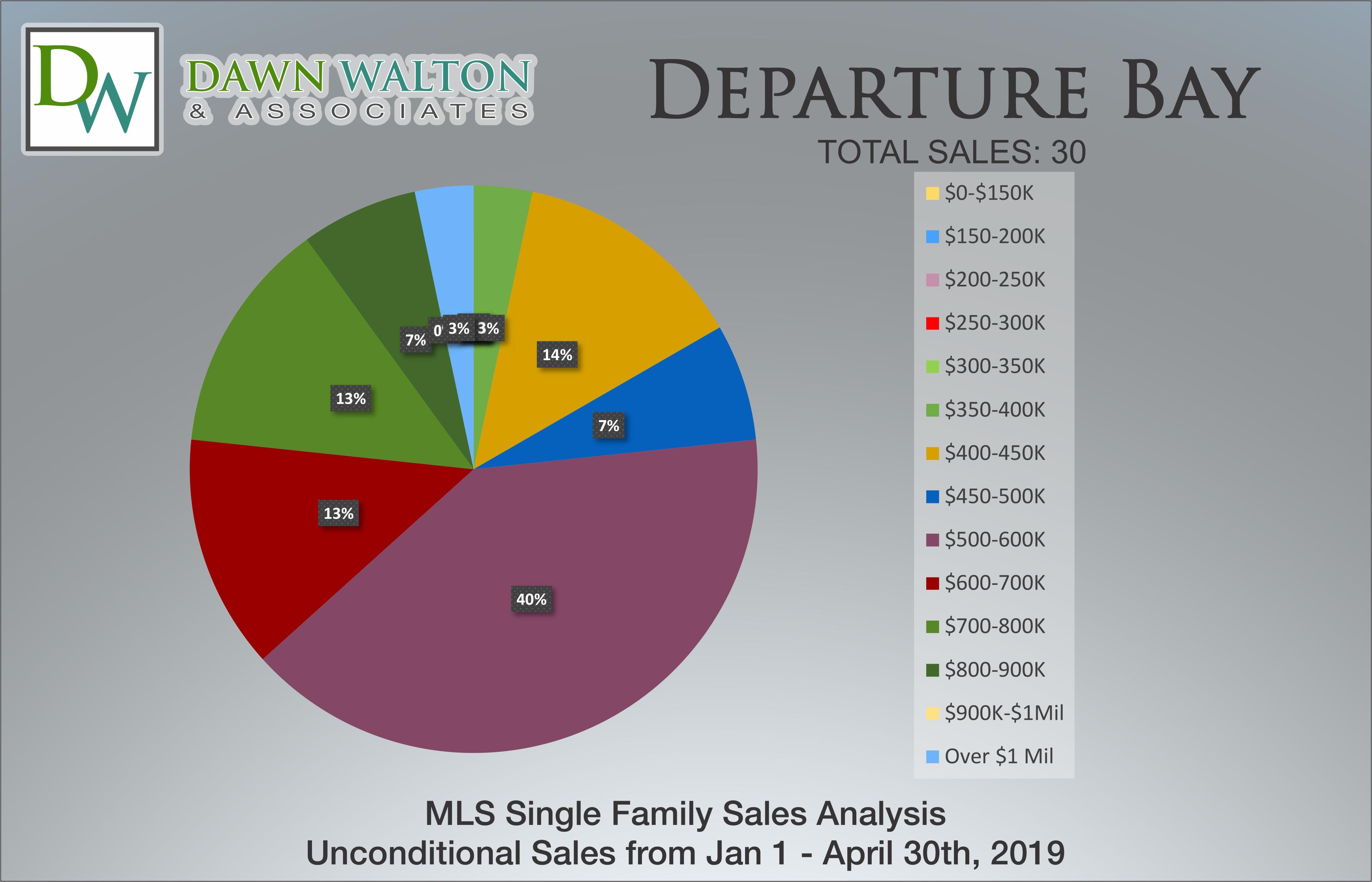 Departure Bay Real Estate Market Stats Price Percentage Jan 1 - April 30, 2019 - Nanaimo Realtor Dawn Walton
