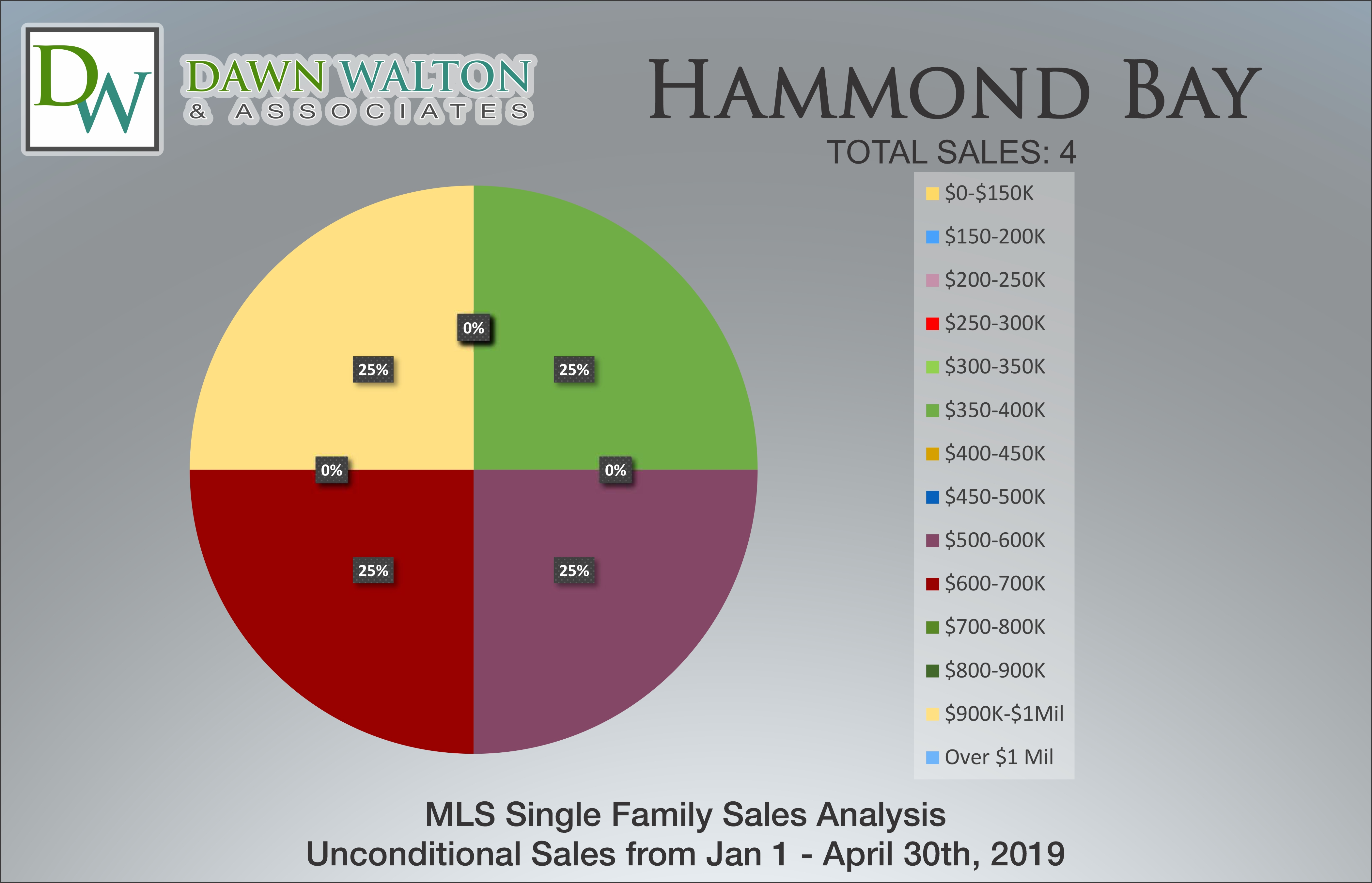Hammond Bay Real Estate Market Stats Price Percentage Jan 1 - April 30, 2019 - Nanaimo Realtor Dawn Walton