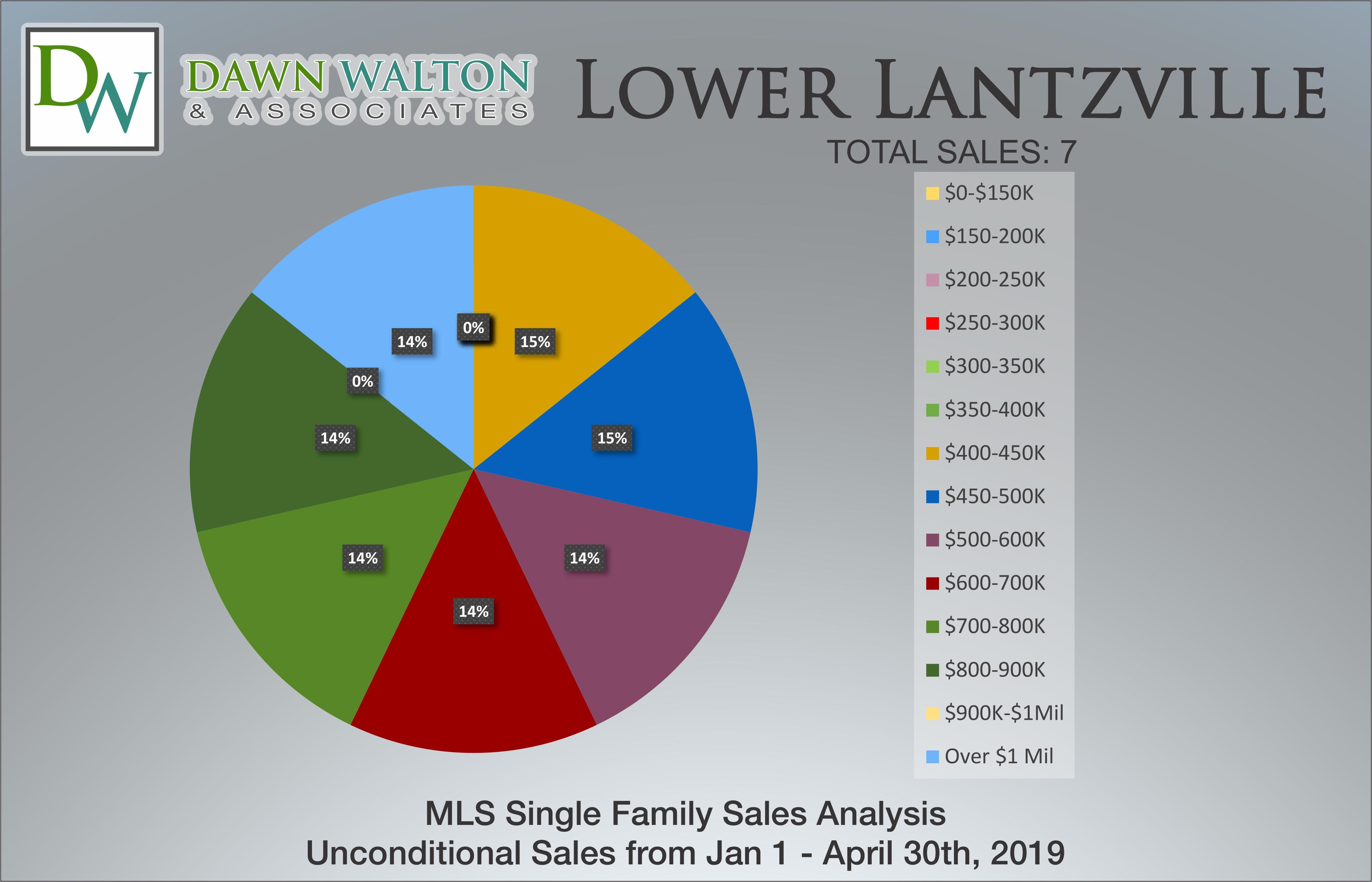 Lower Lantzville Real Estate Market Stats Price Percentage Jan 1 - April 30, 2019 - Nanaimo Realtor Dawn Walton