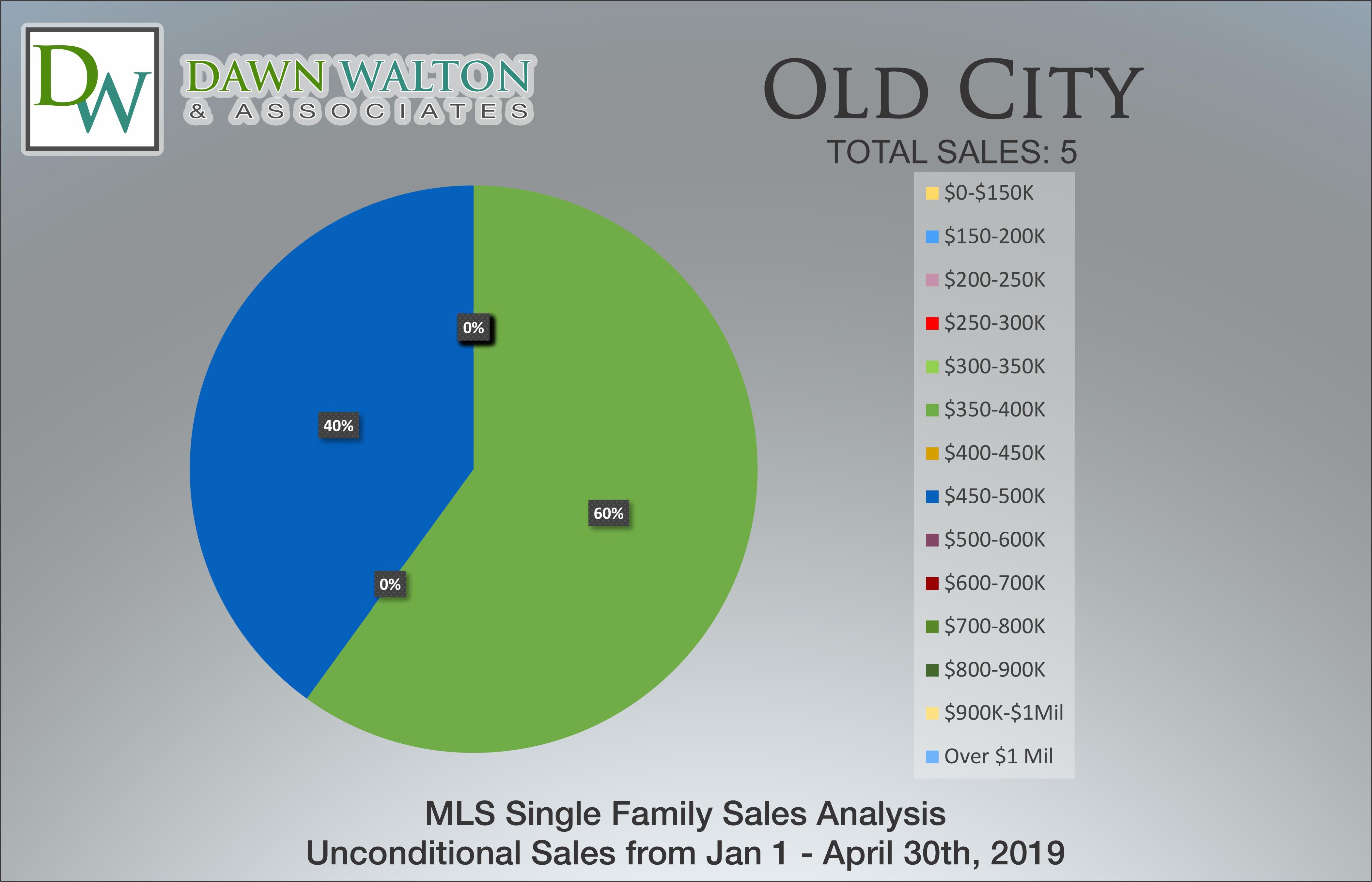Old City Real Estate Market Stats Price Percentage Jan 1 - April 30, 2019 - Nanaimo Realtor Dawn Walton