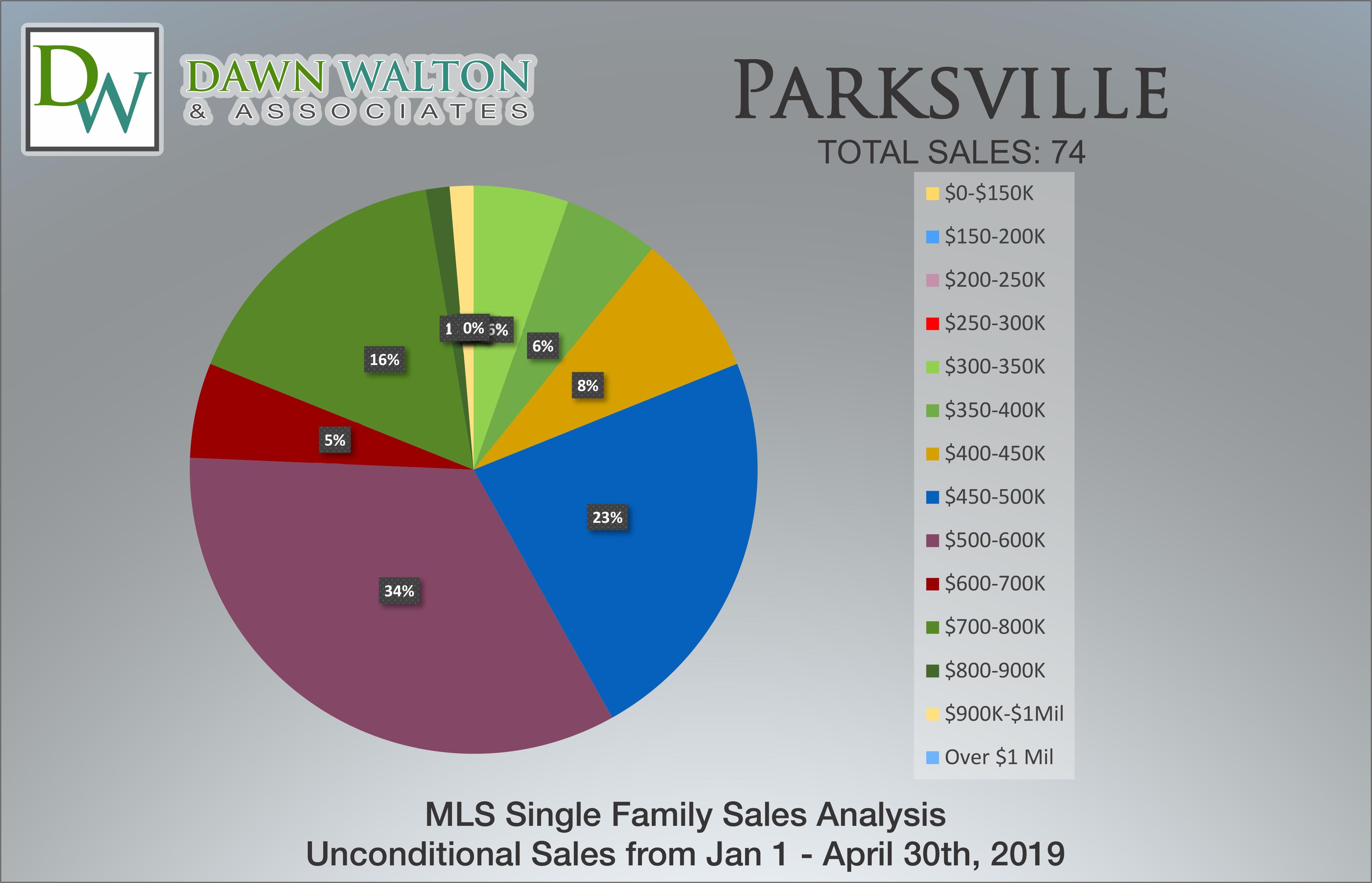 Parksville Real Estate Market Stats Price Percentage Jan 1 - April 30, 2019 - Nanaimo Realtor Dawn Walton
