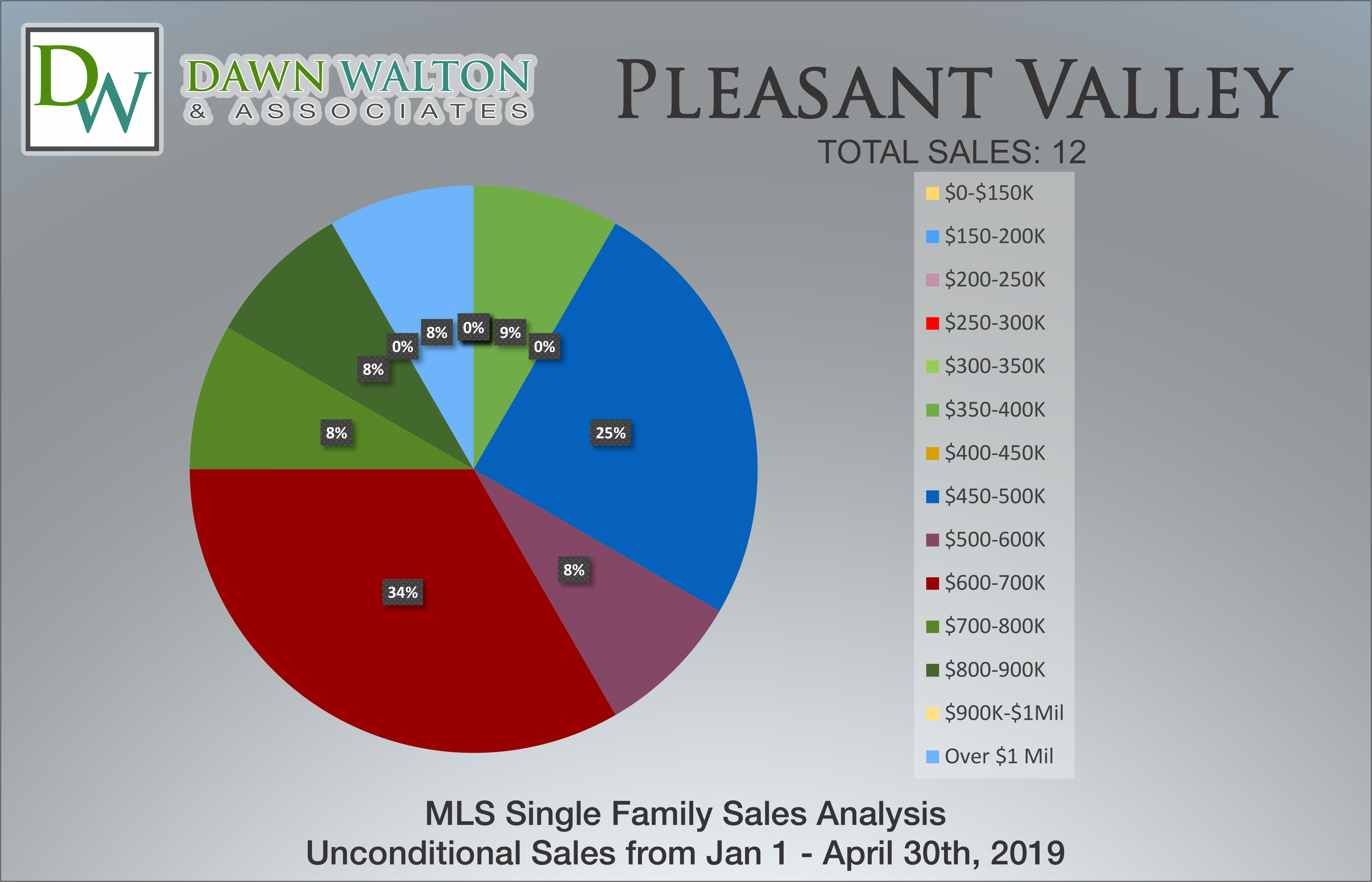 Pleasant Valley Real Estate Market Stats Price Percentage Jan 1 - April 30, 2019 - Nanaimo Realtor Dawn Walton