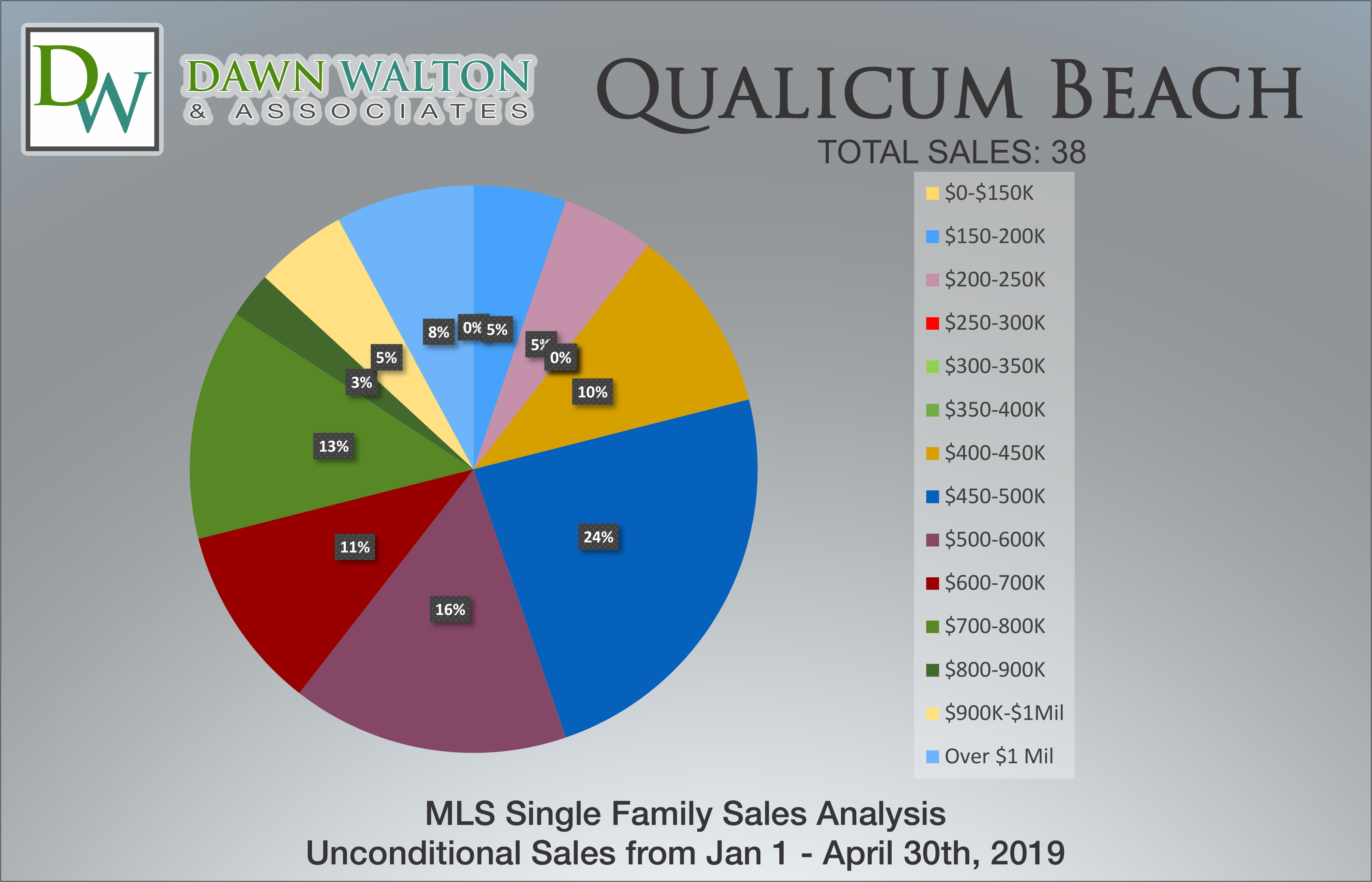 Qualicum Beach Real Estate Market Stats Price Percentage Jan 1 - April 30, 2019 - Nanaimo Realtor Dawn Walton