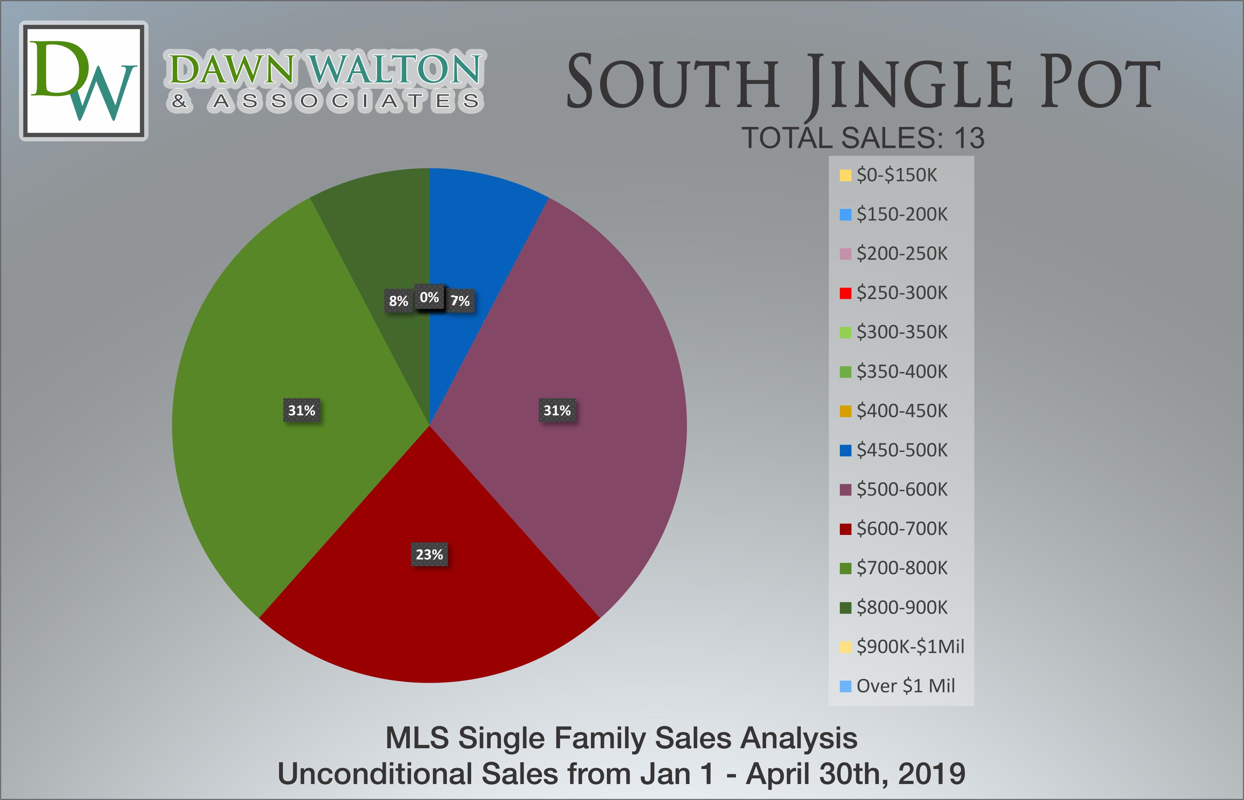 South Jingle Pot Real Estate Market Stats Price Percentage Jan 1 - April 30, 2019 - Nanaimo Realtor Dawn Walton