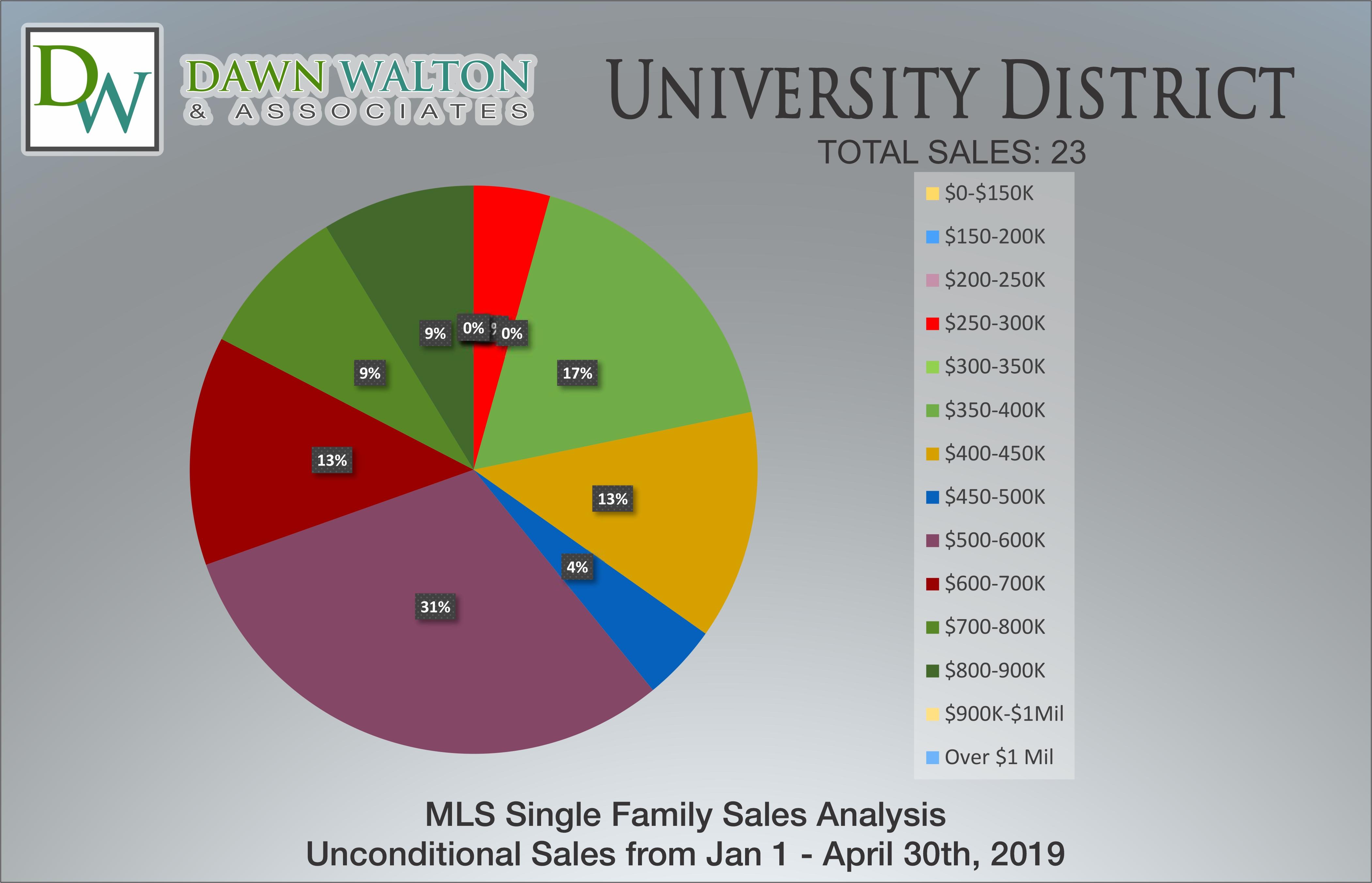 University District Real Estate Market Stats Price Percentage Jan 1 - April 30, 2019 - Nanaimo Realtor Dawn Walton