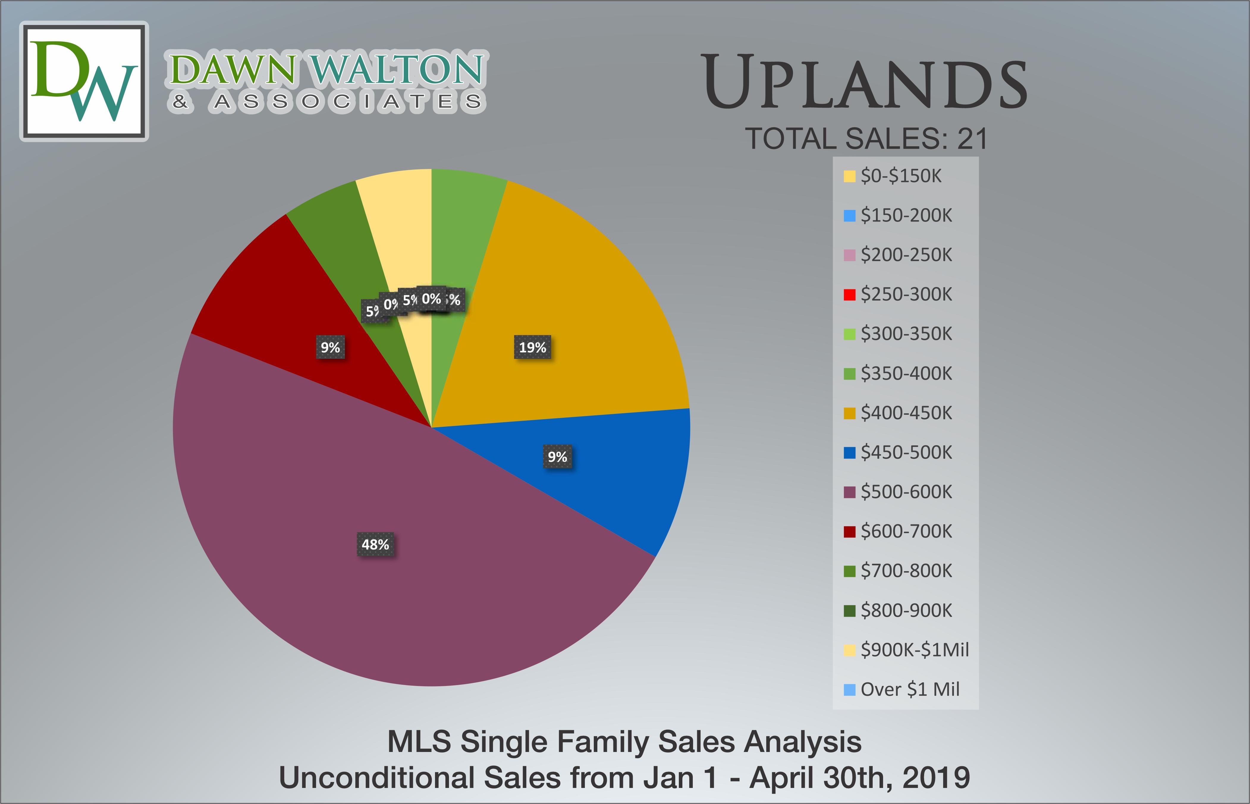 Uplands Real Estate Market Stats Price Percentage Jan 1 - April 30, 2019 - Nanaimo Realtor Dawn Walton