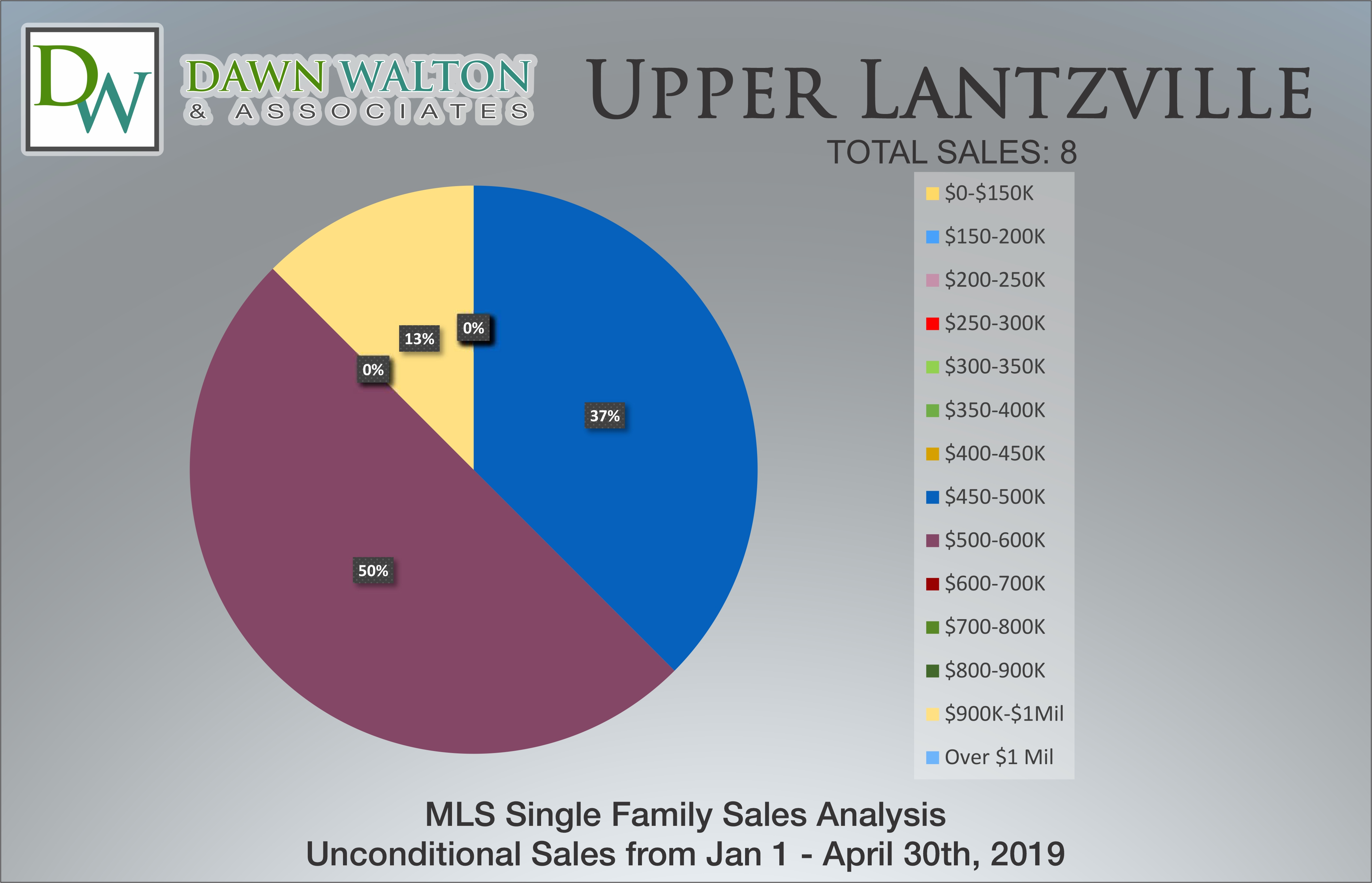Upper Lantzville Real Estate Market Stats Price Percentage Jan 1 - April 30, 2019 - Nanaimo Realtor Dawn Walton