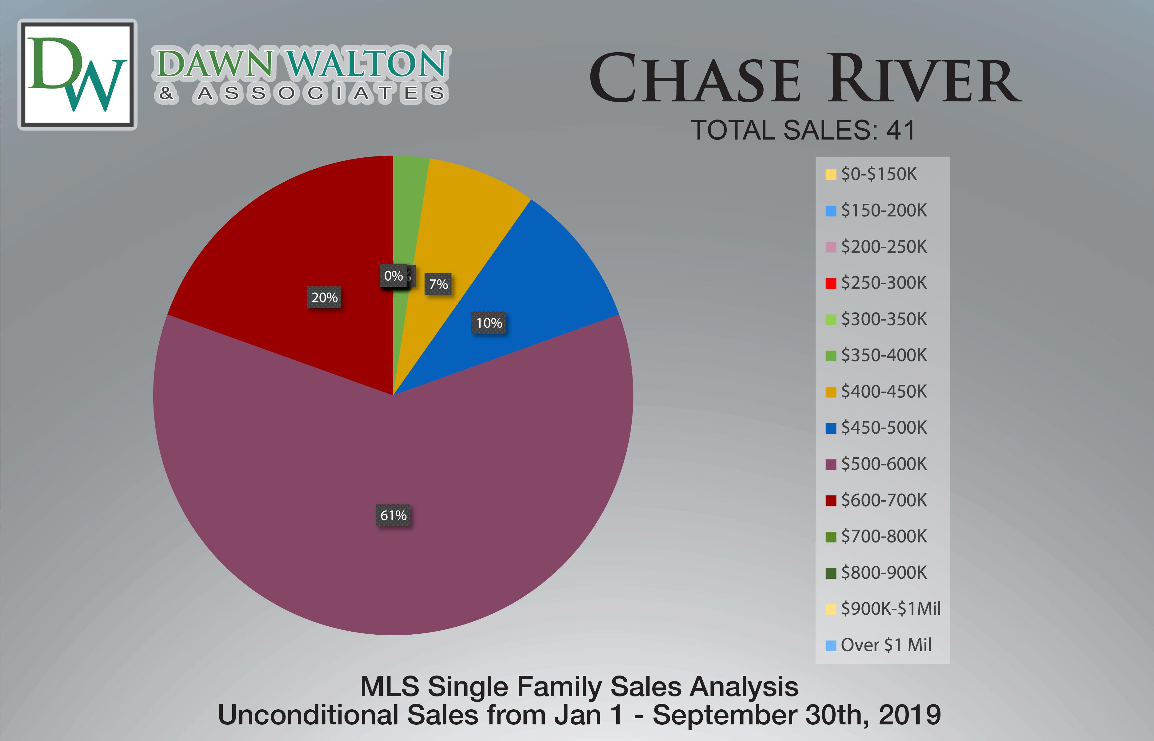 Chase River Real Estate Market Stats Price Percentage Jan 1-Sept 30 2019 - Nanaimo Realtor Dawn Walton