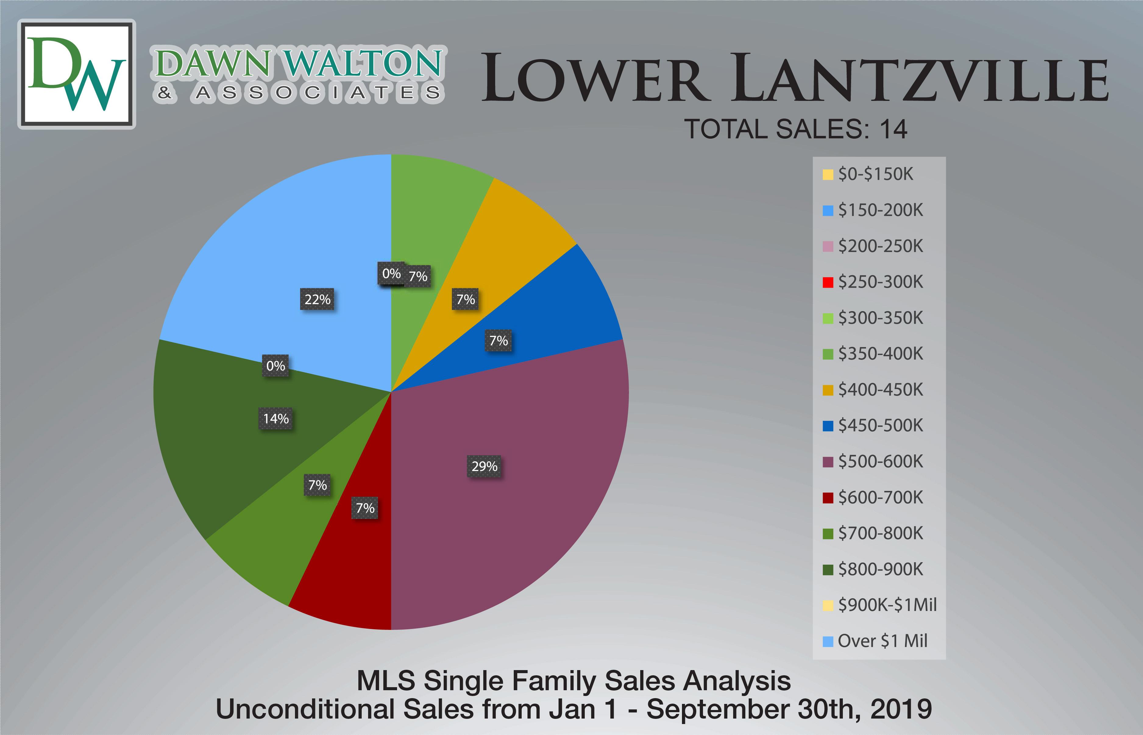 Lower Lantzville Real Estate Market Stats Price Percentage Jan 1-Sept 30 2019 - Nanaimo Realtor Dawn Walton