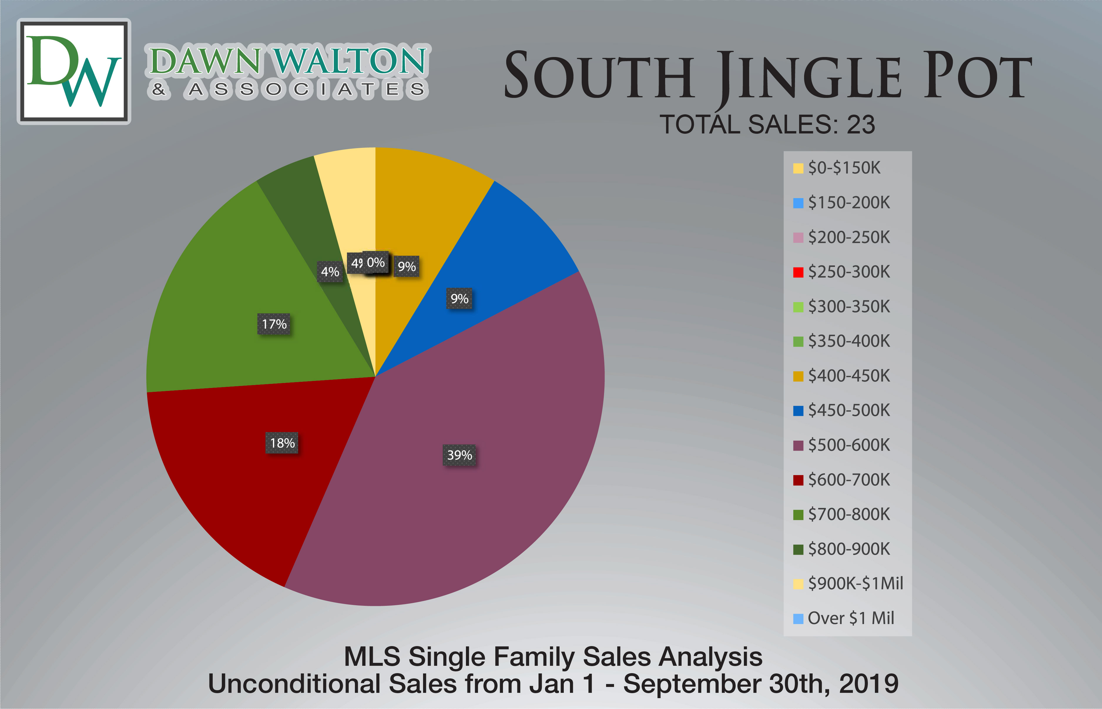 South Jingle Pot Real Estate Market Stats Price Percentage Jan 1-Sept 30 2019 - Nanaimo Realtor Dawn Walton