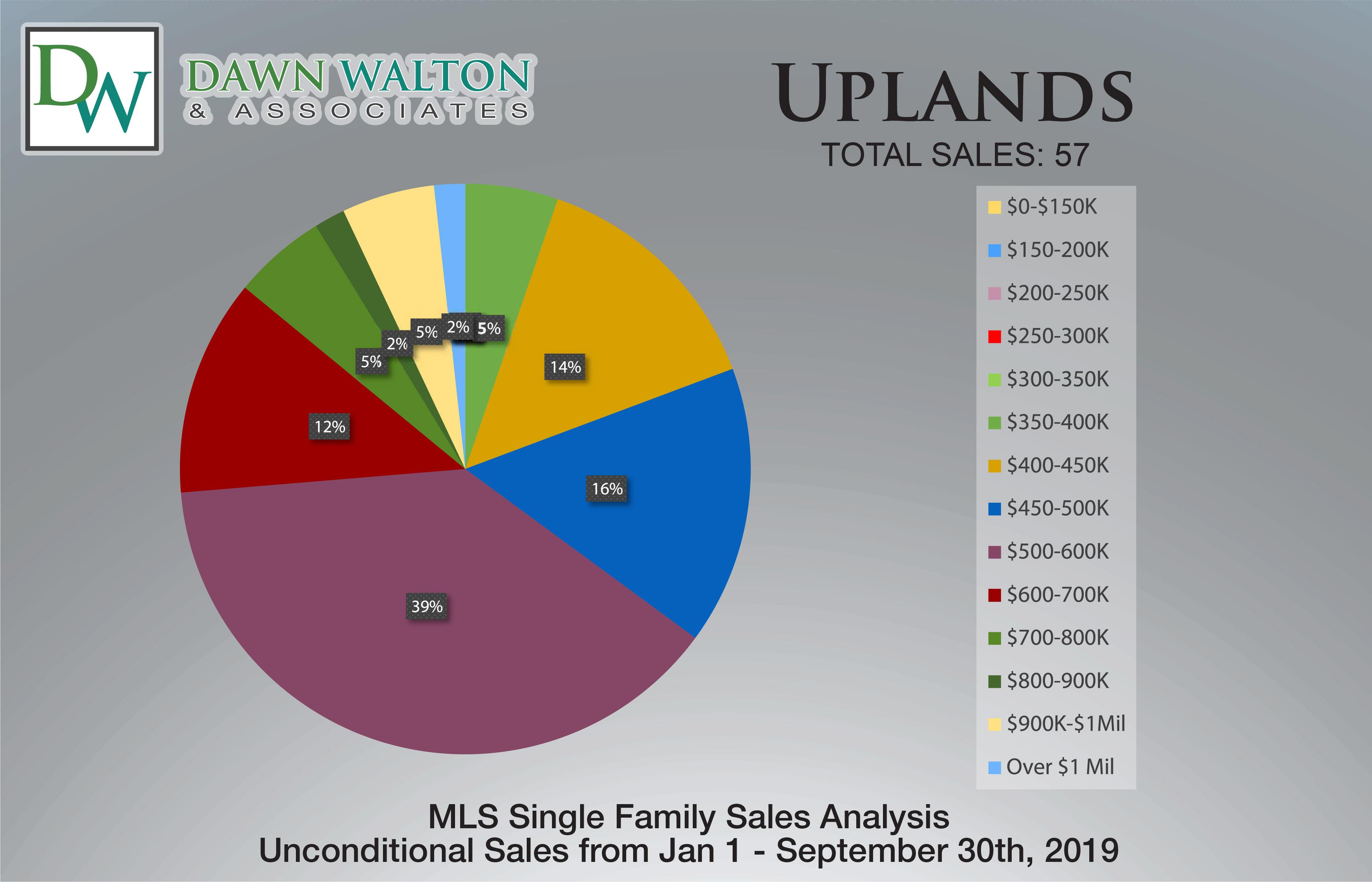 Uplands Real Estate Market Stats Price Percentage Jan 1-Sept 30 2019 - Nanaimo Realtor Dawn Walton
