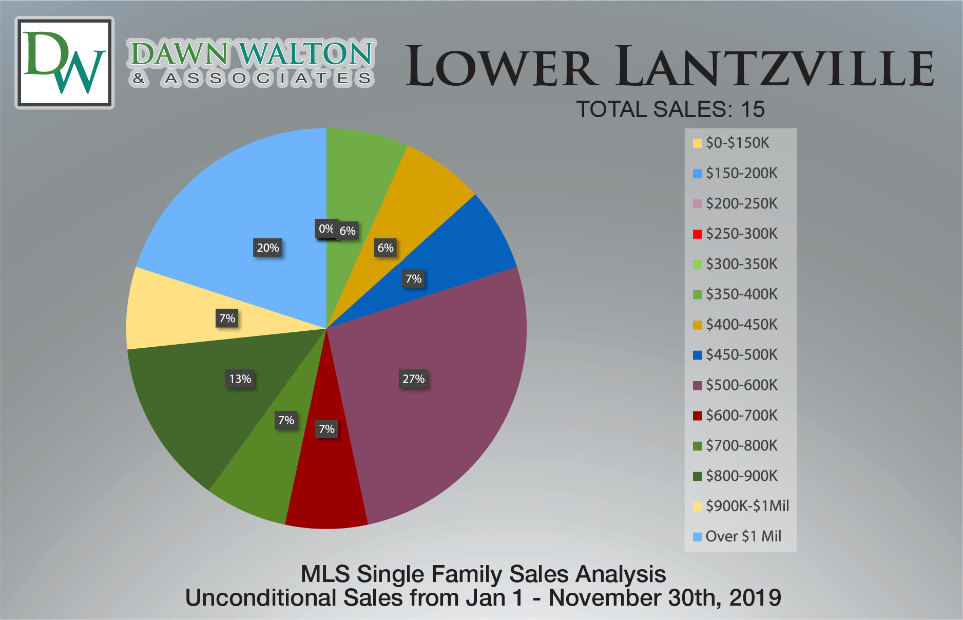Lower Lantzville Real Estate Market Stats Price Percentage Jan 1-Nov 30 2019 - Nanaimo Realtor Dawn Walton