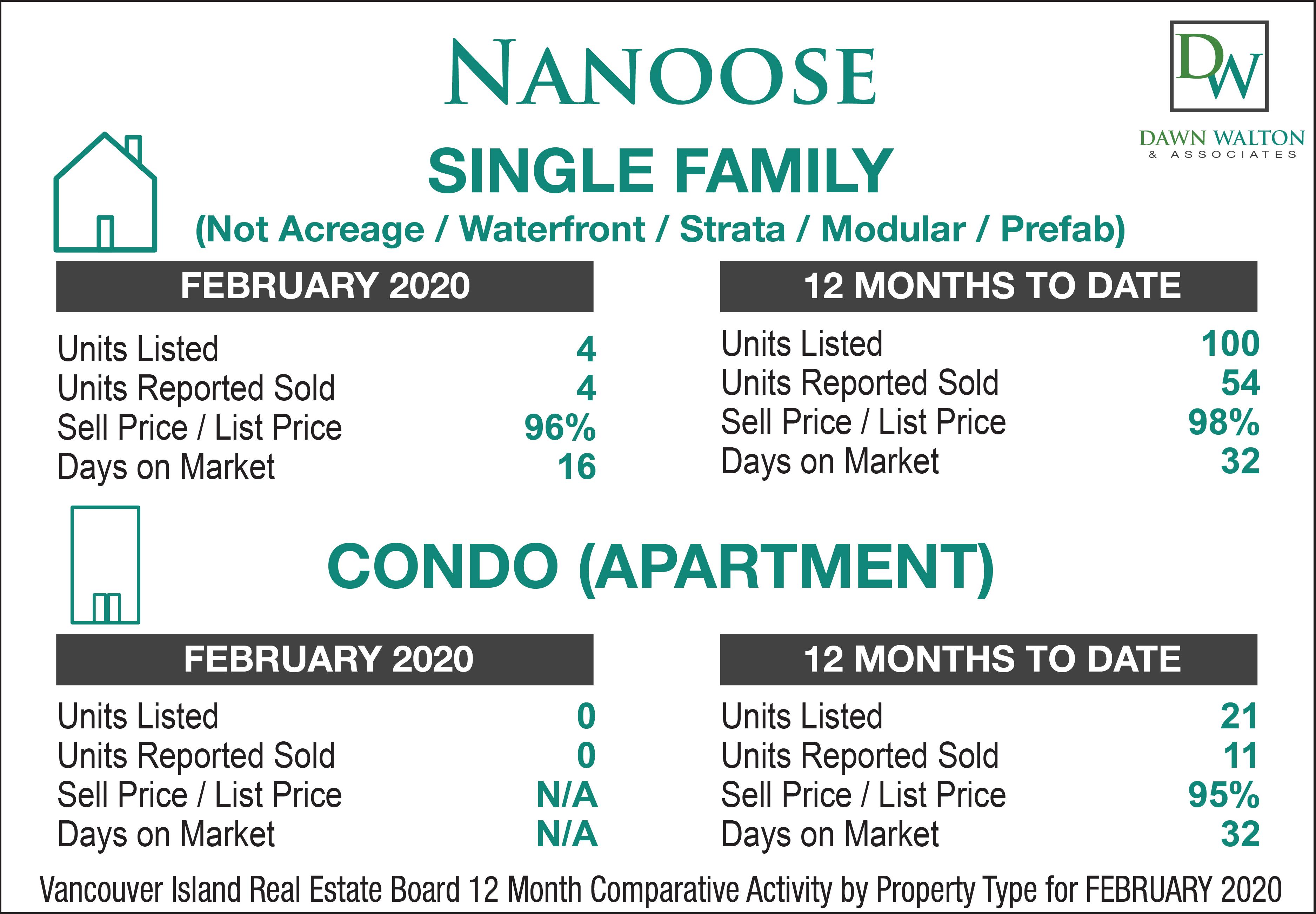 Nanoose Real Estate Market Stats February 2020 - Nanaimo Realtor Dawn Walton