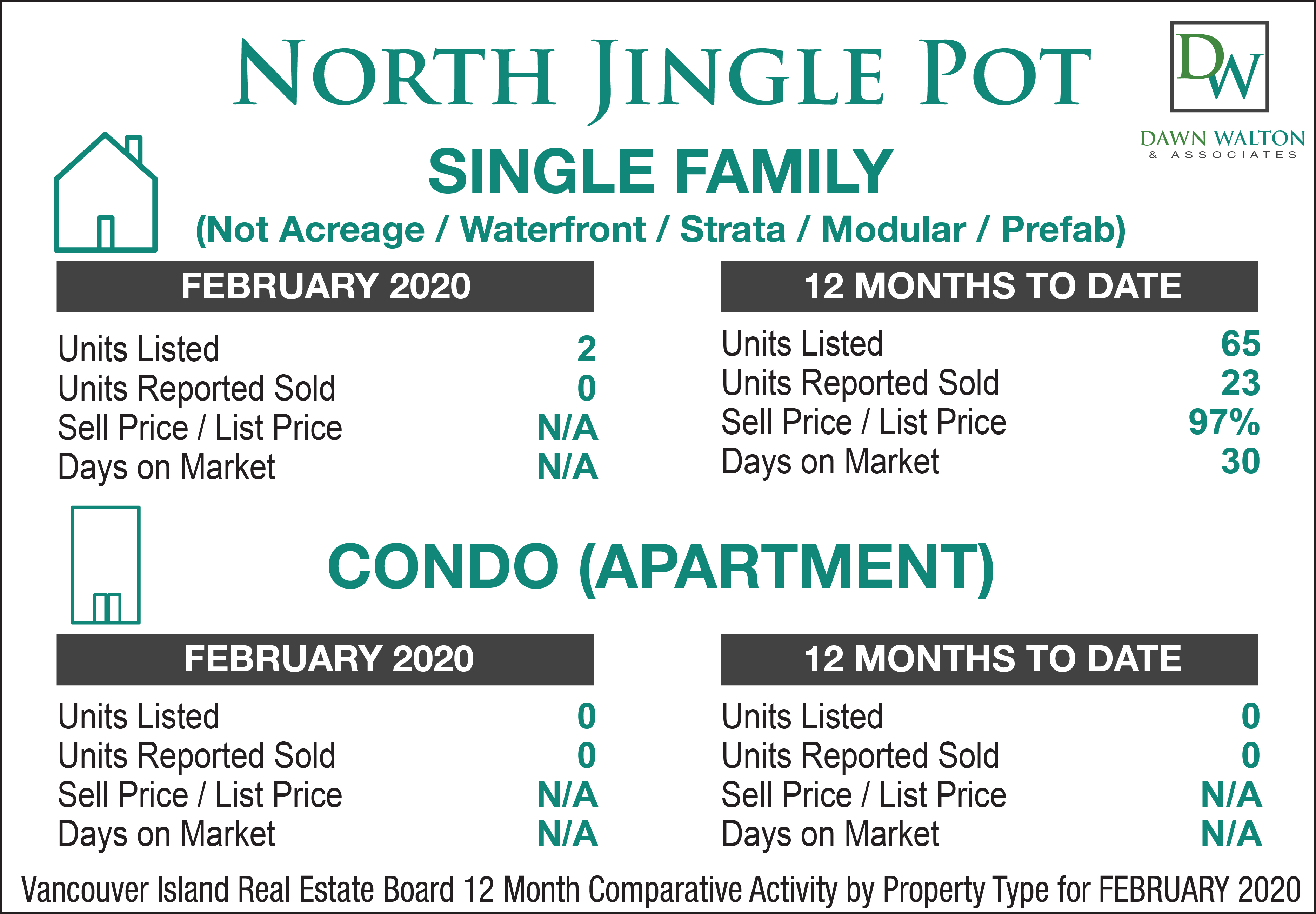 North Jingle Pot Real Estate Market Stats February 2020 - Nanaimo Realtor Dawn Walton