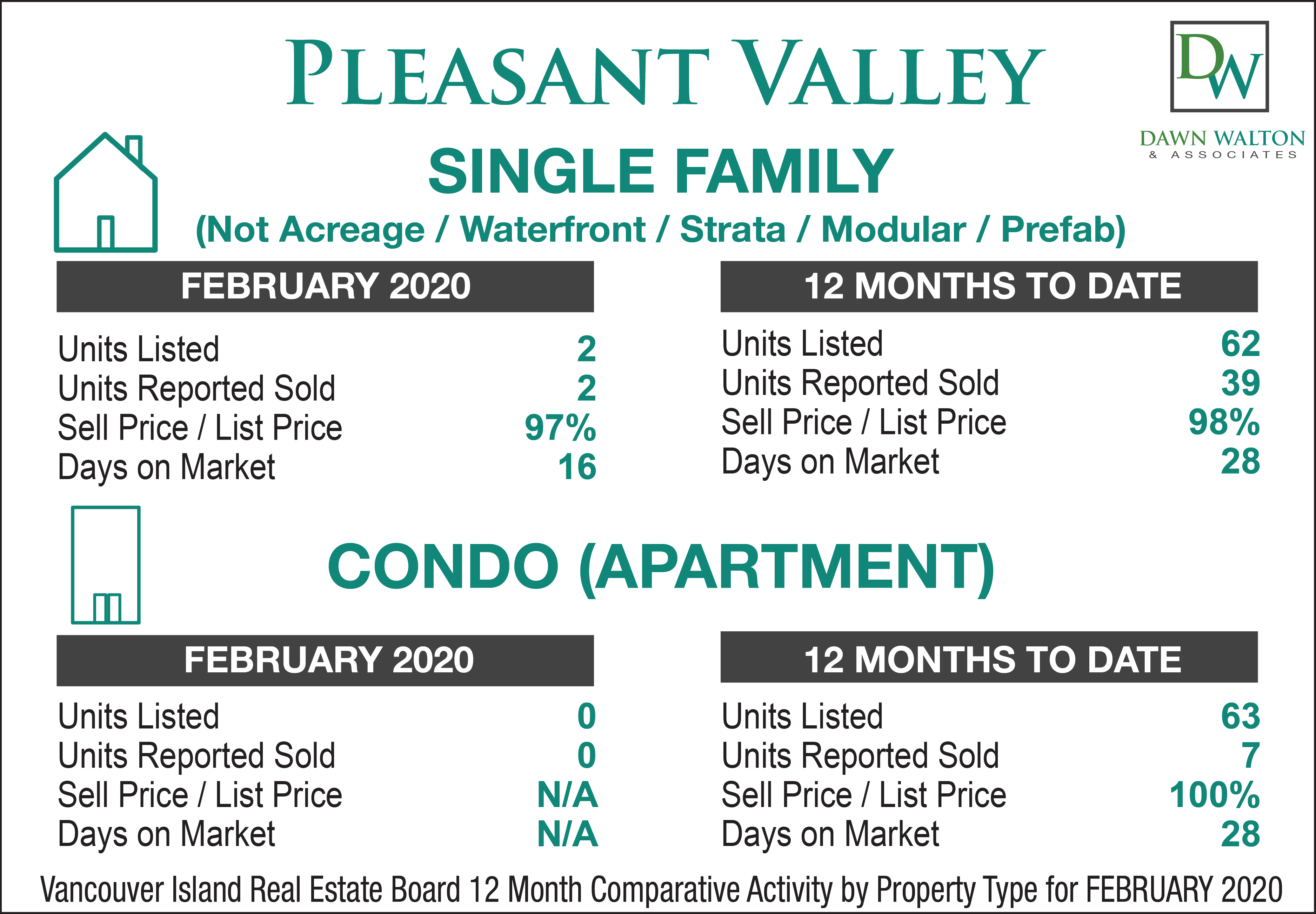 Pleasant Valley Real Estate Market Stats February 2020 - Nanaimo Realtor Dawn Walton