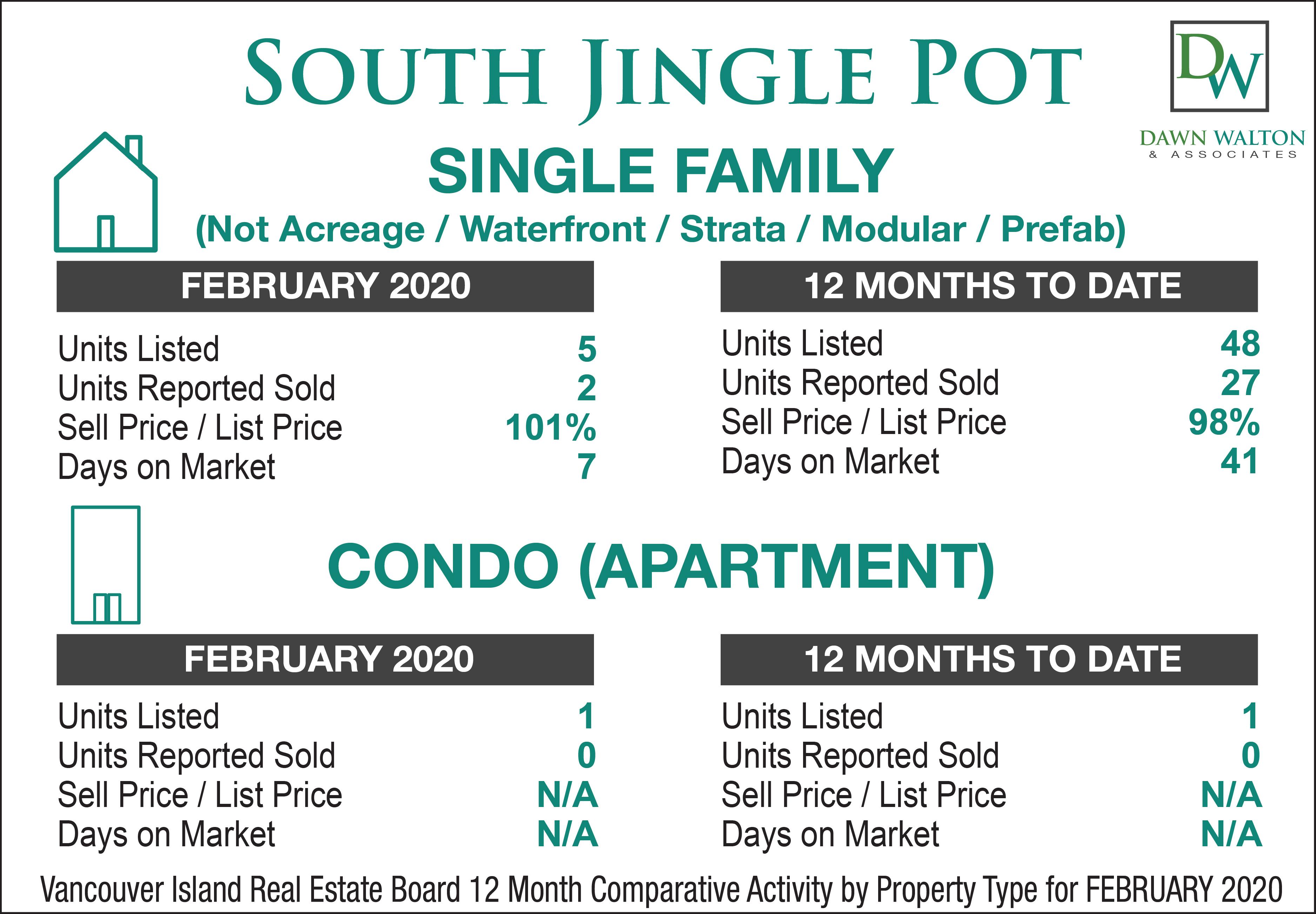 South Jingle Pot Real Estate Market Stats February 2020 - Nanaimo Realtor Dawn Walton