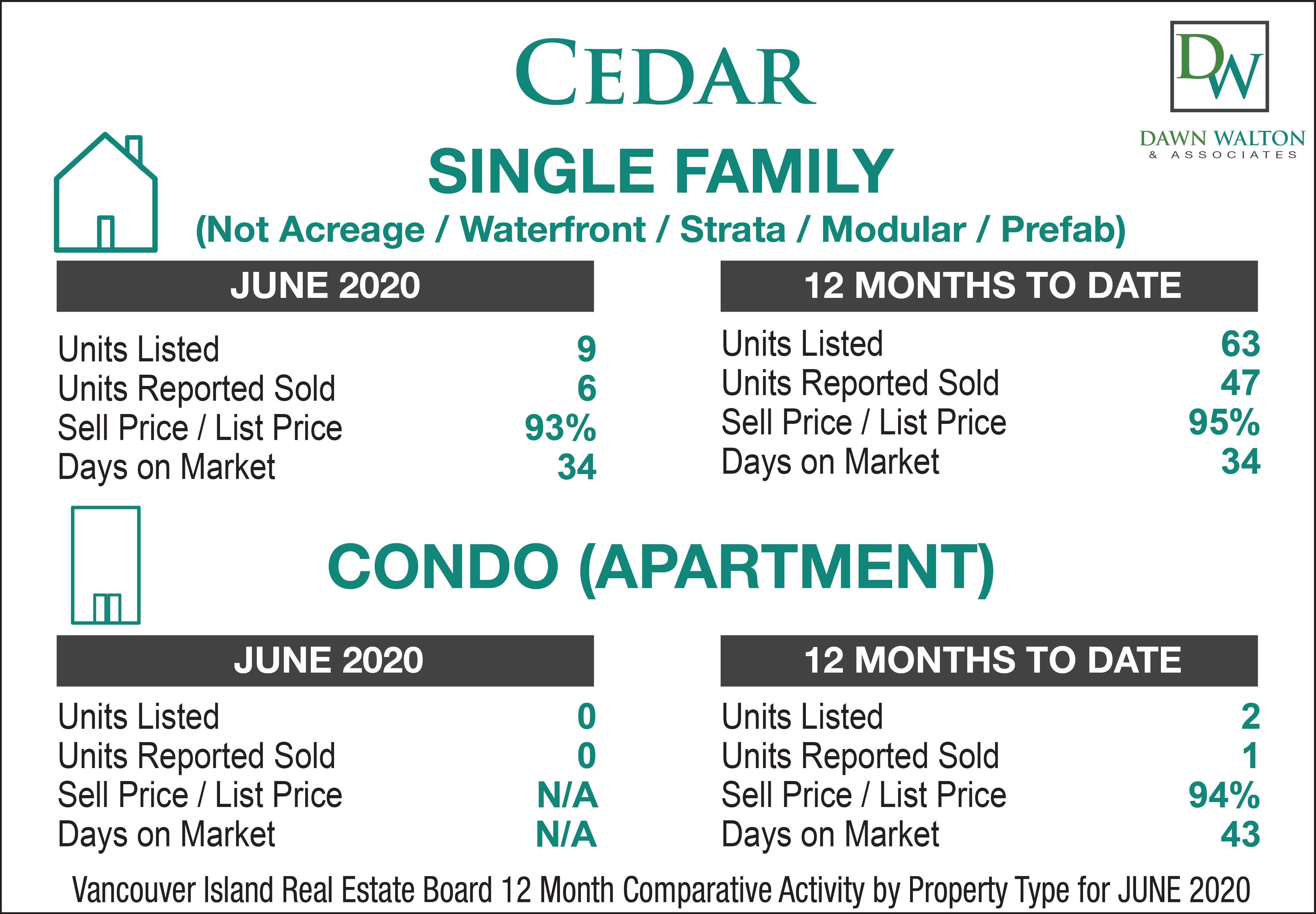 Cedar Real Estate Market Stats June 2020 - Nanaimo Realtor Dawn Walton