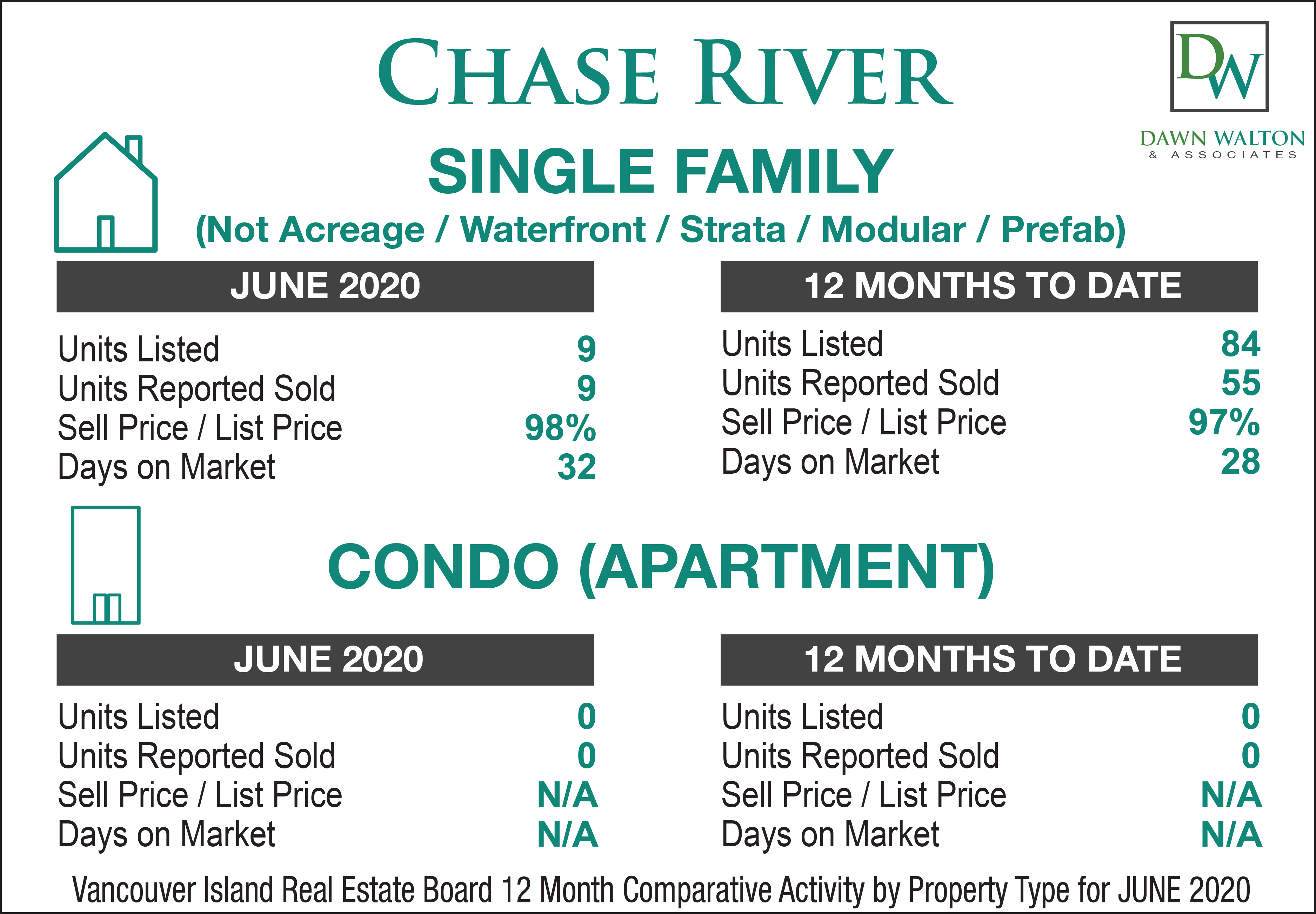 Chase River Real Estate Market Stats June 2020 - Nanaimo Realtor Dawn Walton