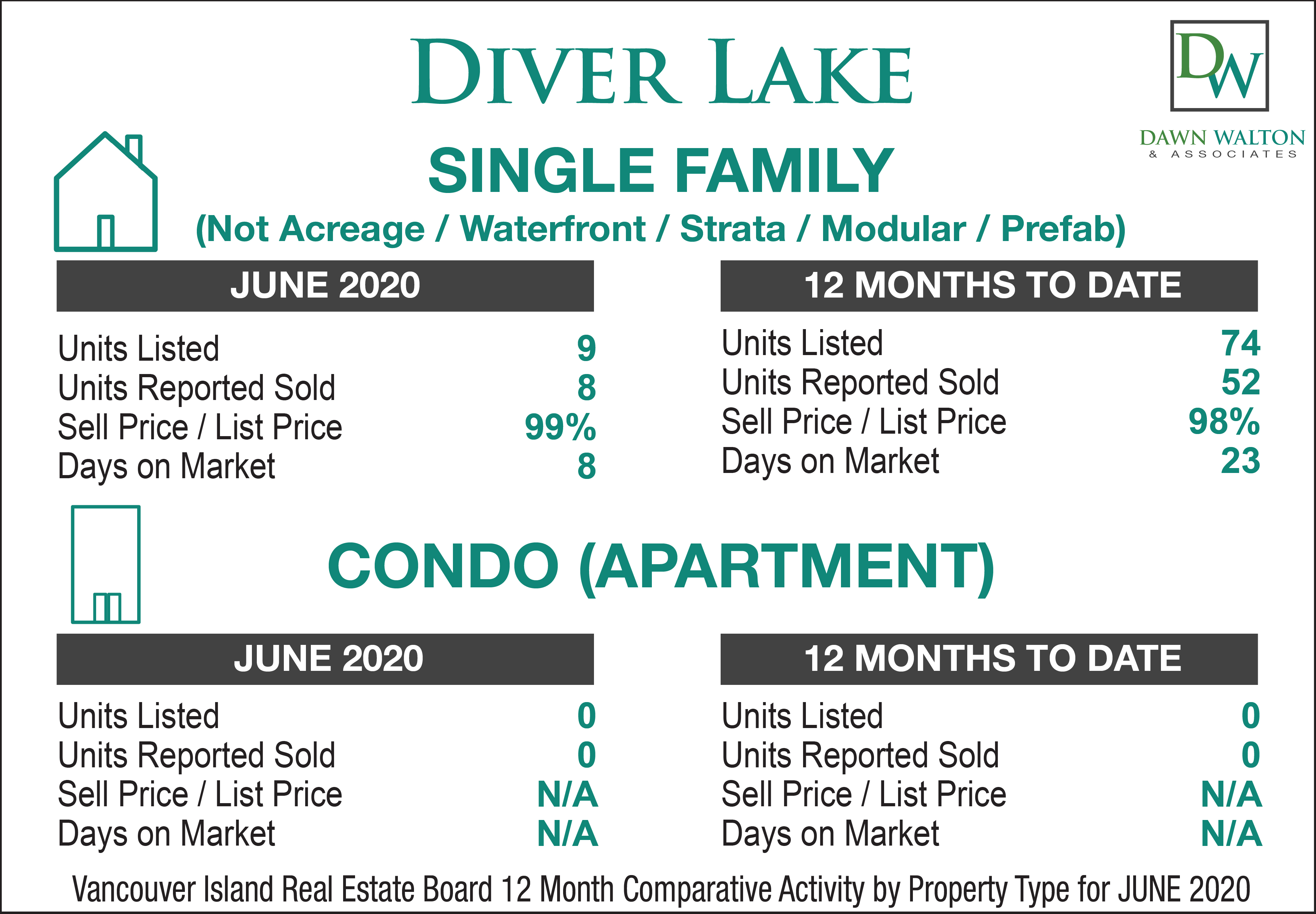 Diver Lake  Real Estate Market Stats June 2020 - Nanaimo Realtor Dawn Walton