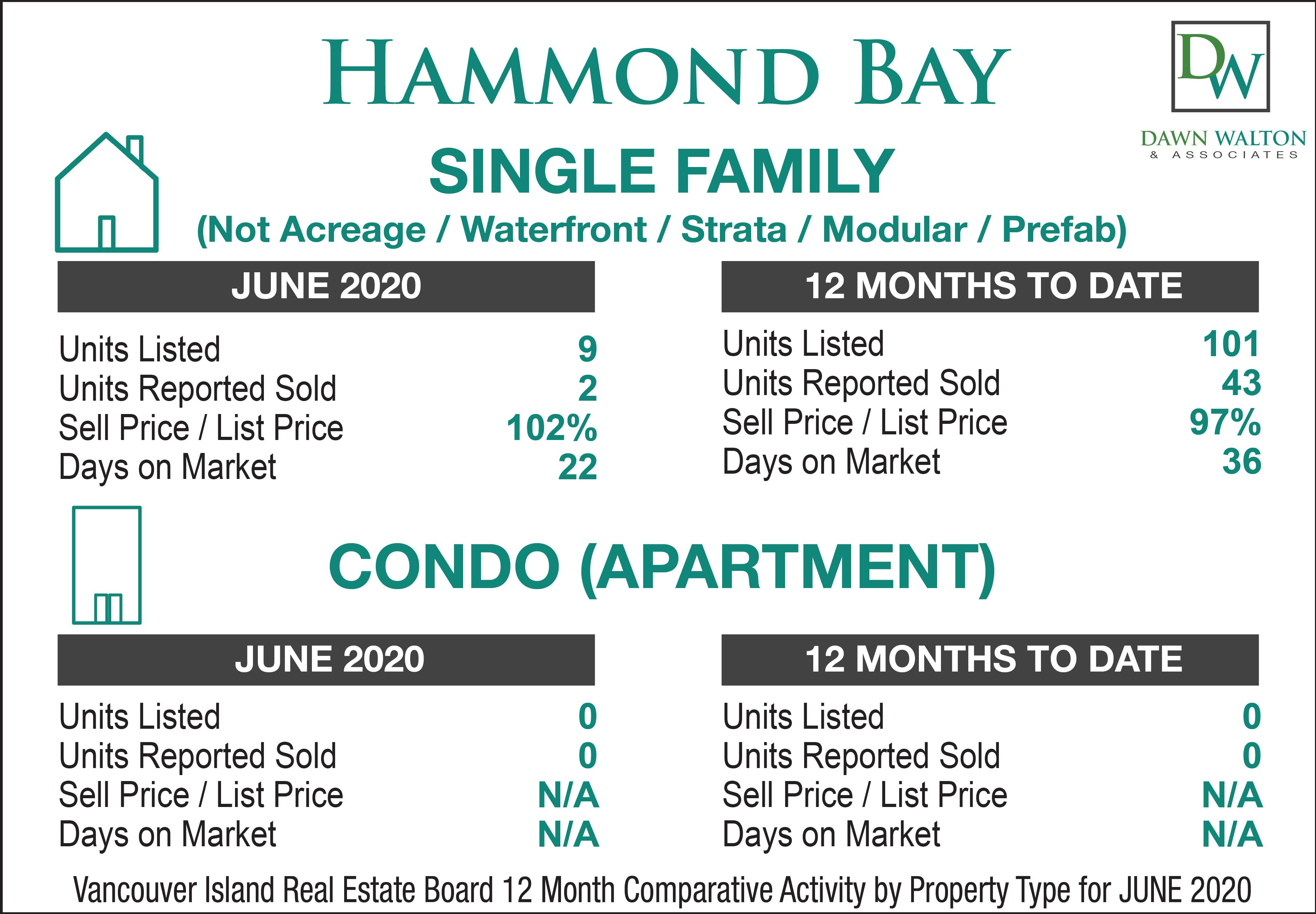 Hammond Bay Real Estate Market Stats June 2020 - Nanaimo Realtor Dawn Walton