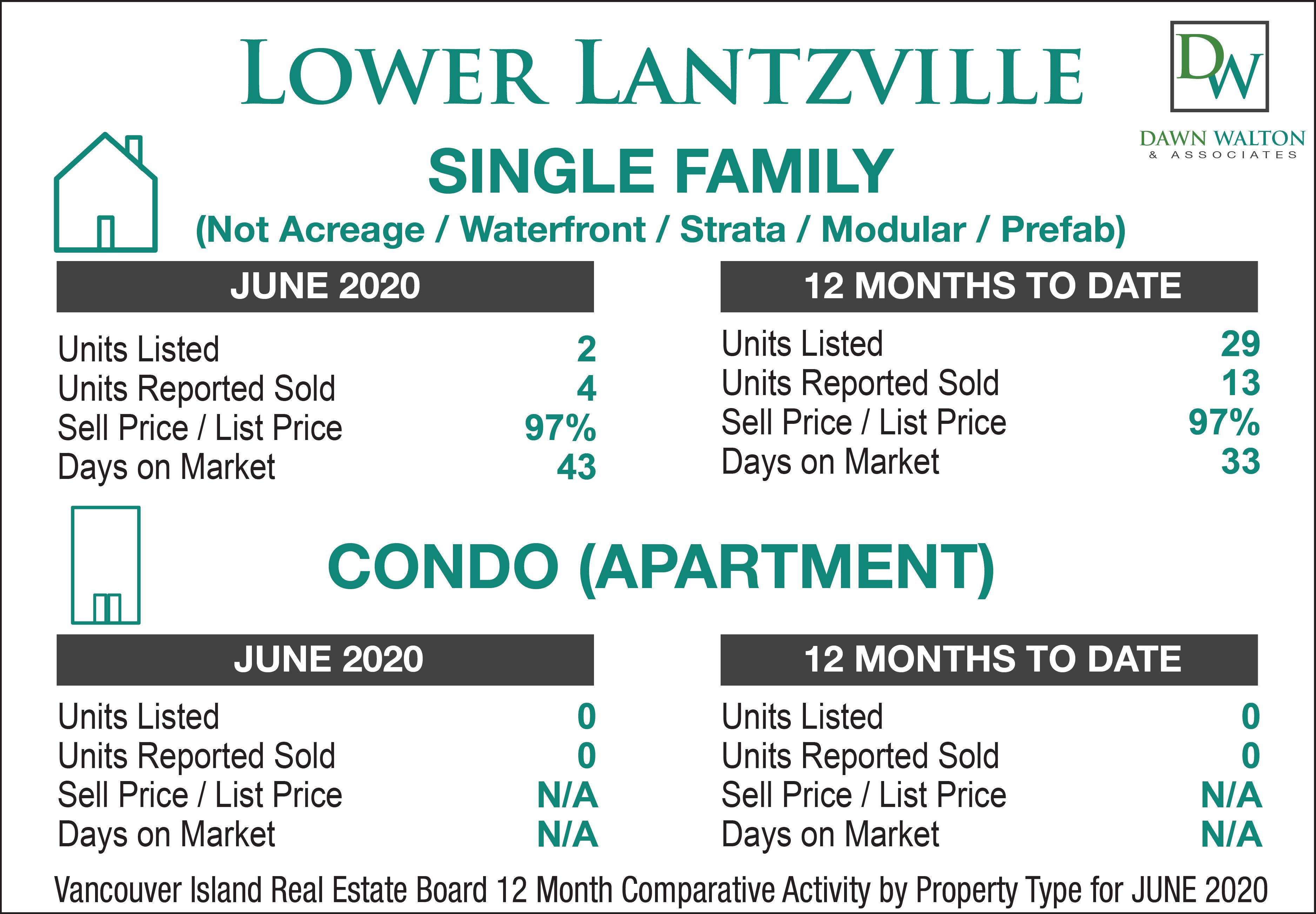 Lower Lantzville Real Estate Market Stats April 2020 - Nanaimo Realtor Dawn Walton