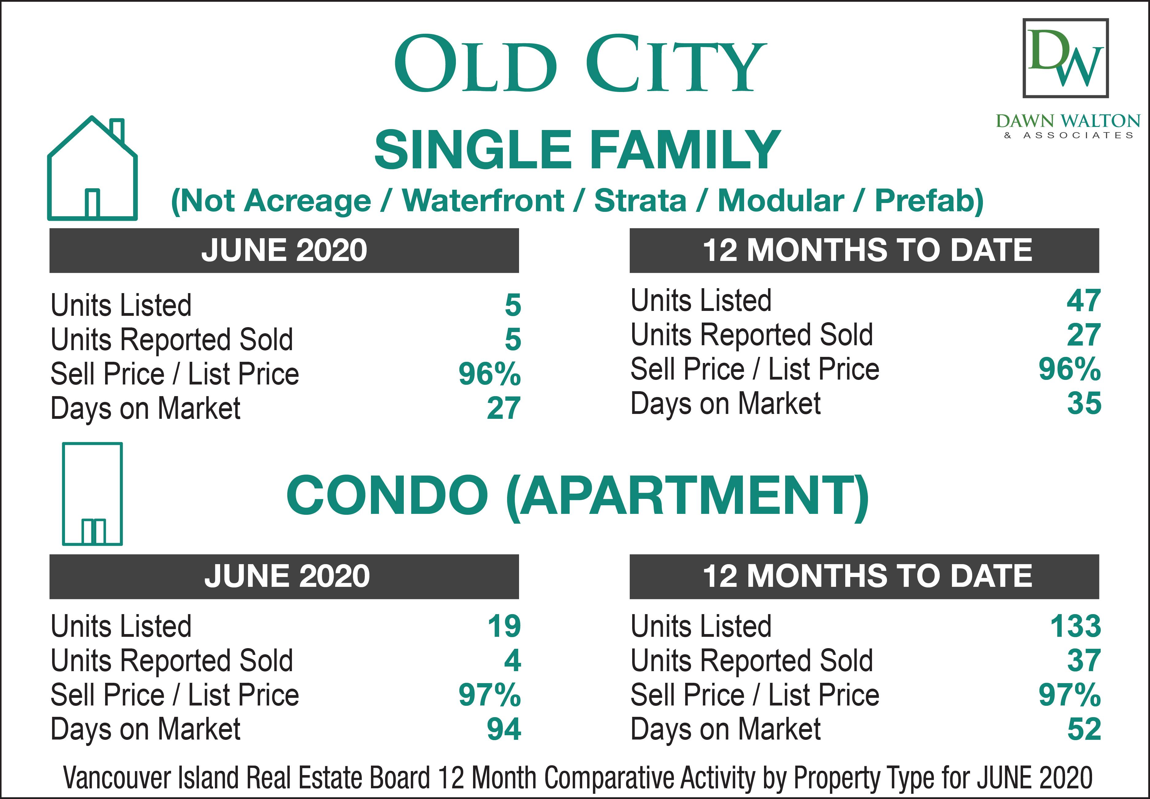 Old City Real Estate Market Stats June 2020 - Nanaimo Realtor Dawn Walton