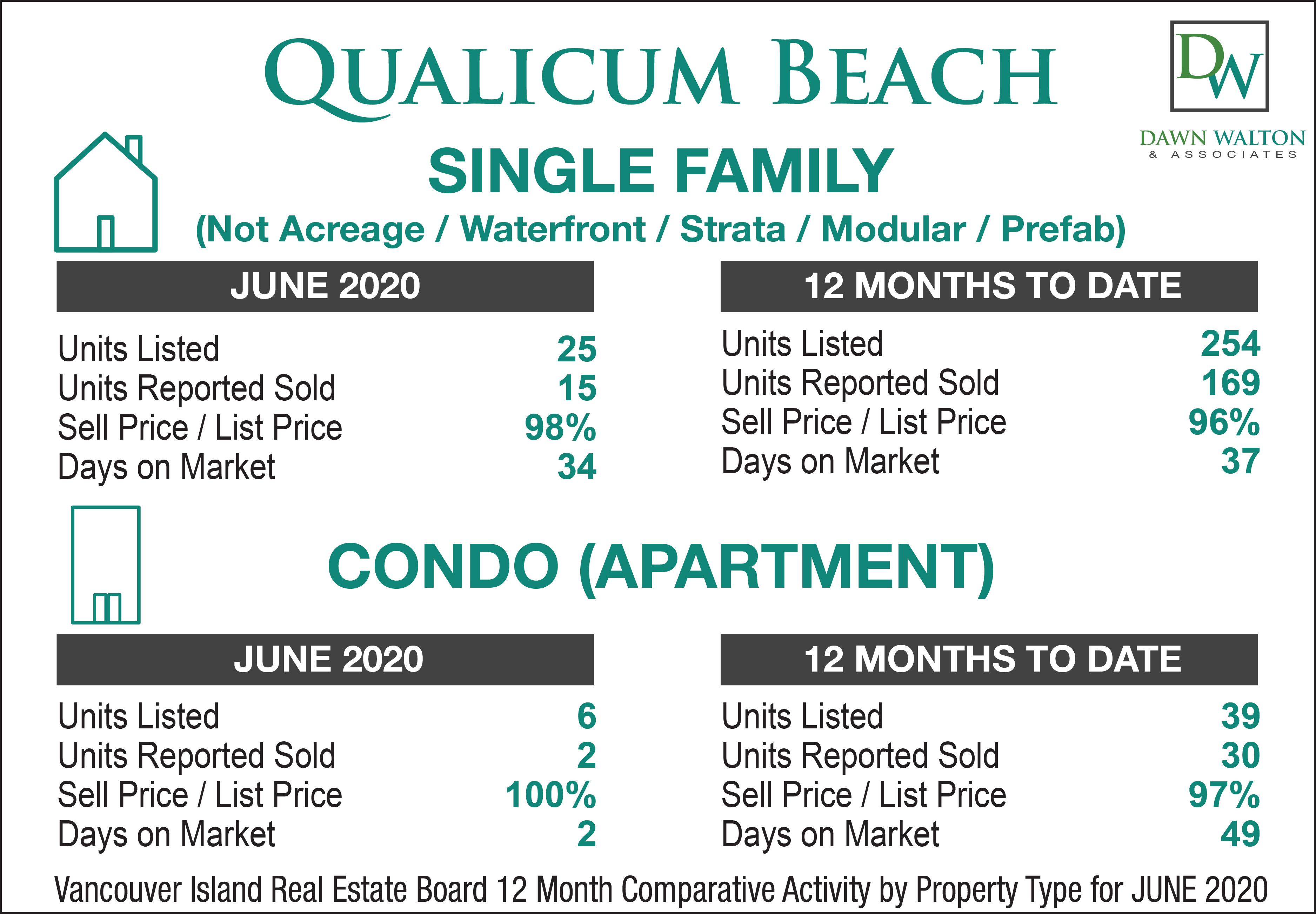 Qualicum Beach Real Estate Market Stats June 2020 - Nanaimo Realtor Dawn Walton