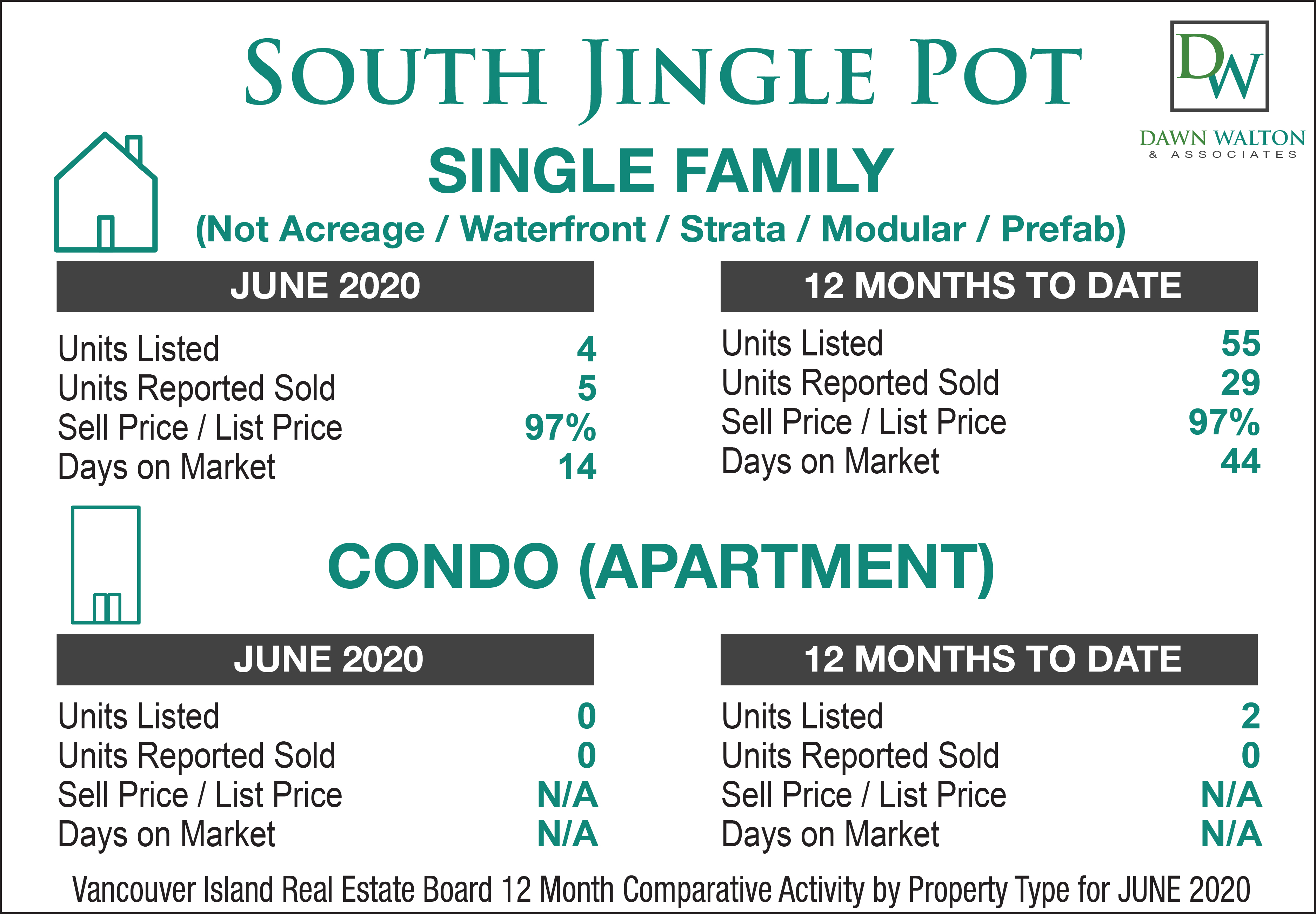 South Jingle Pot Real Estate Market Stats April 2020 - Nanaimo Realtor Dawn Walton