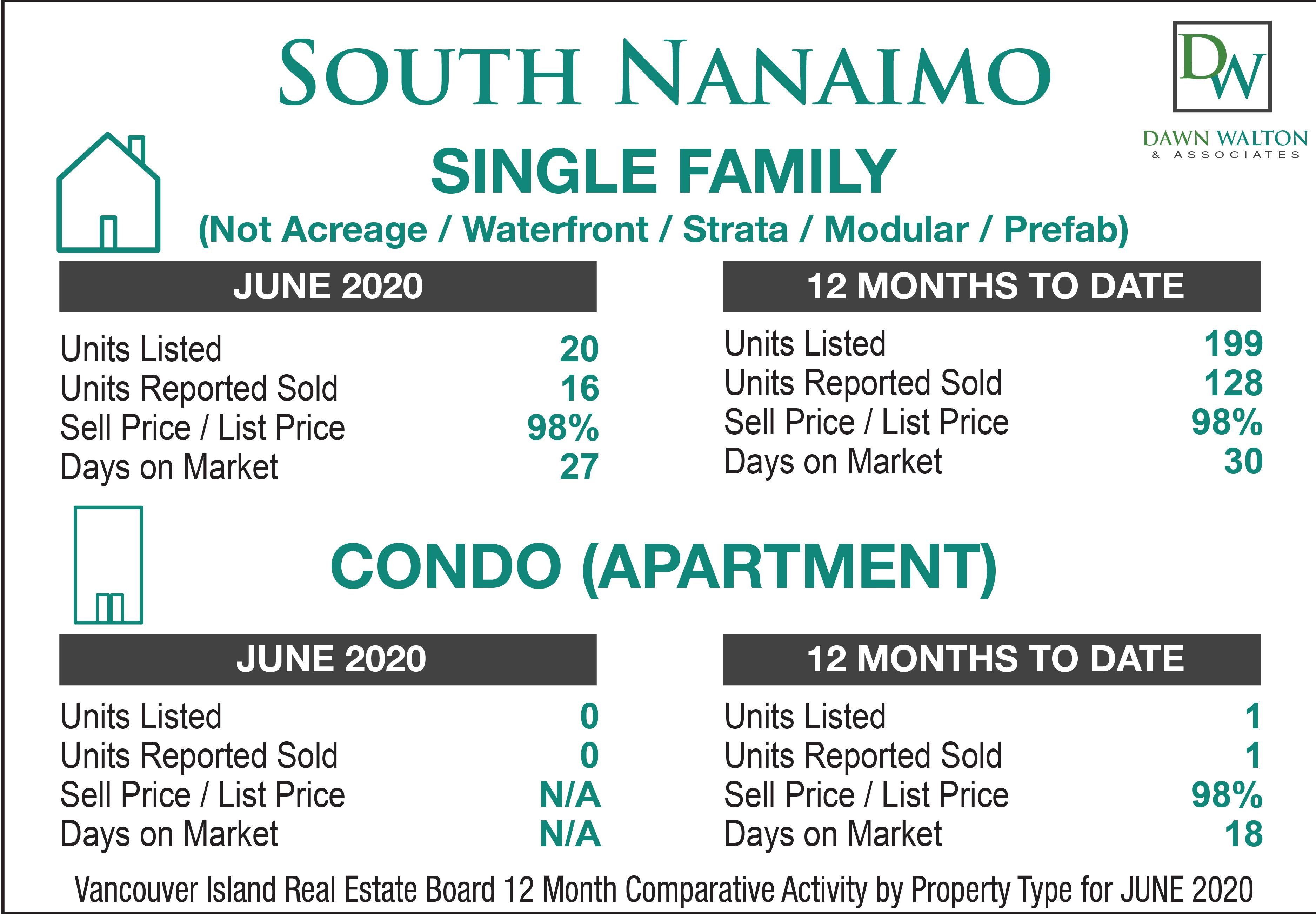 South Nanaimo Real Estate Market Stats June 2020 - Nanaimo Realtor Dawn Walton