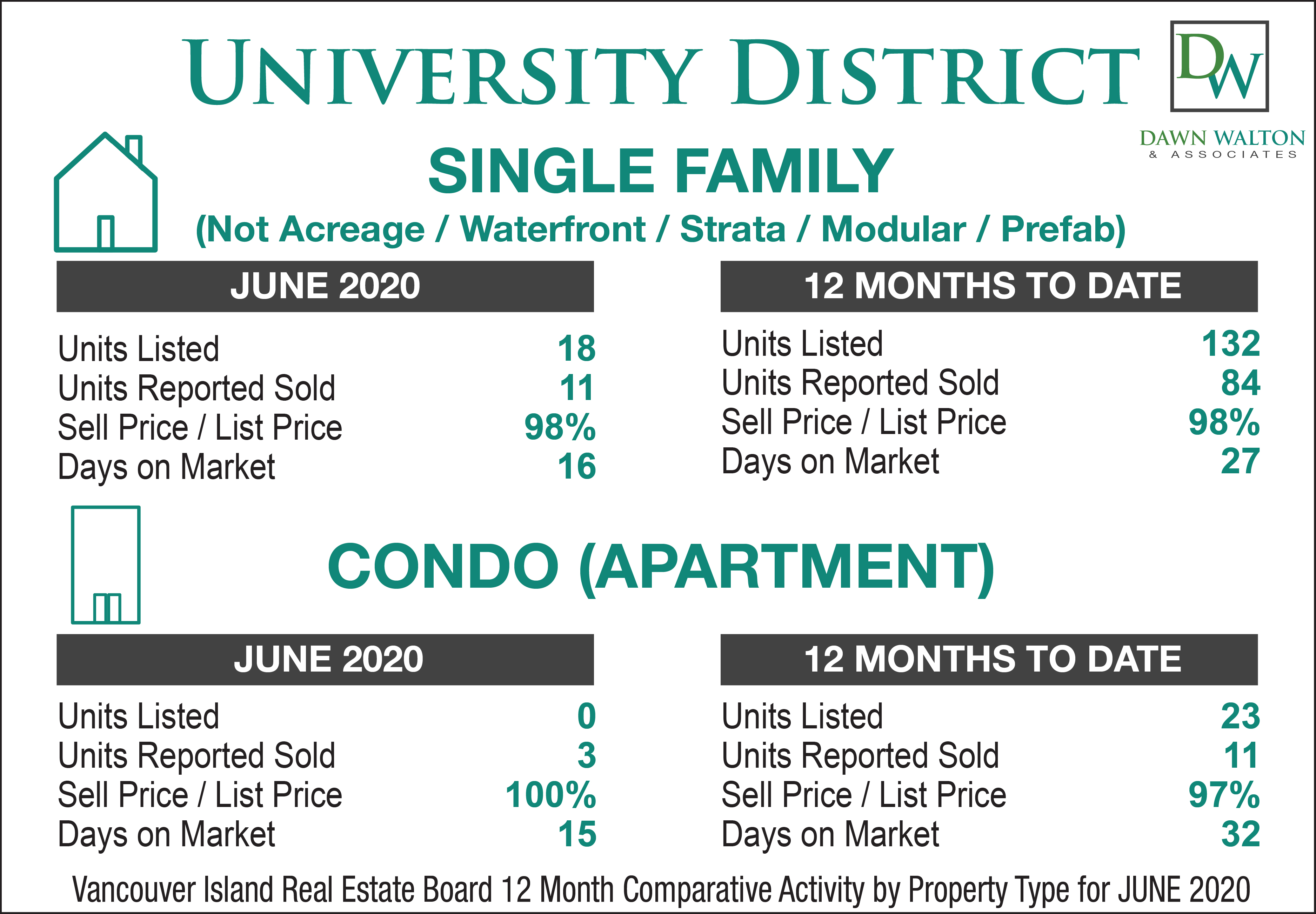 University District Real Estate Market Stats June  2020 - Nanaimo Realtor Dawn Walton