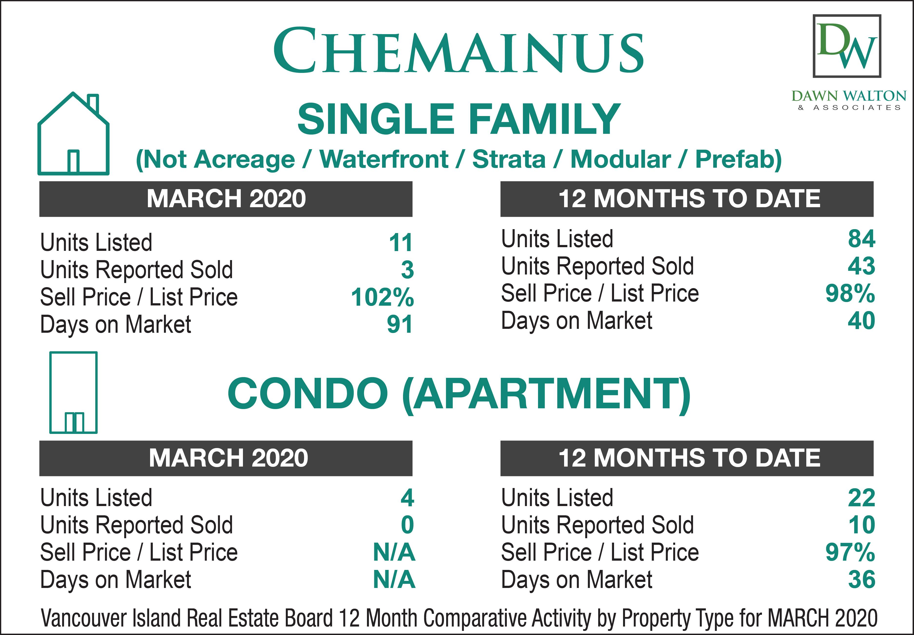Chemainus Real Estate Market Stats March 2020 - Nanaimo Realtor Dawn Walton
