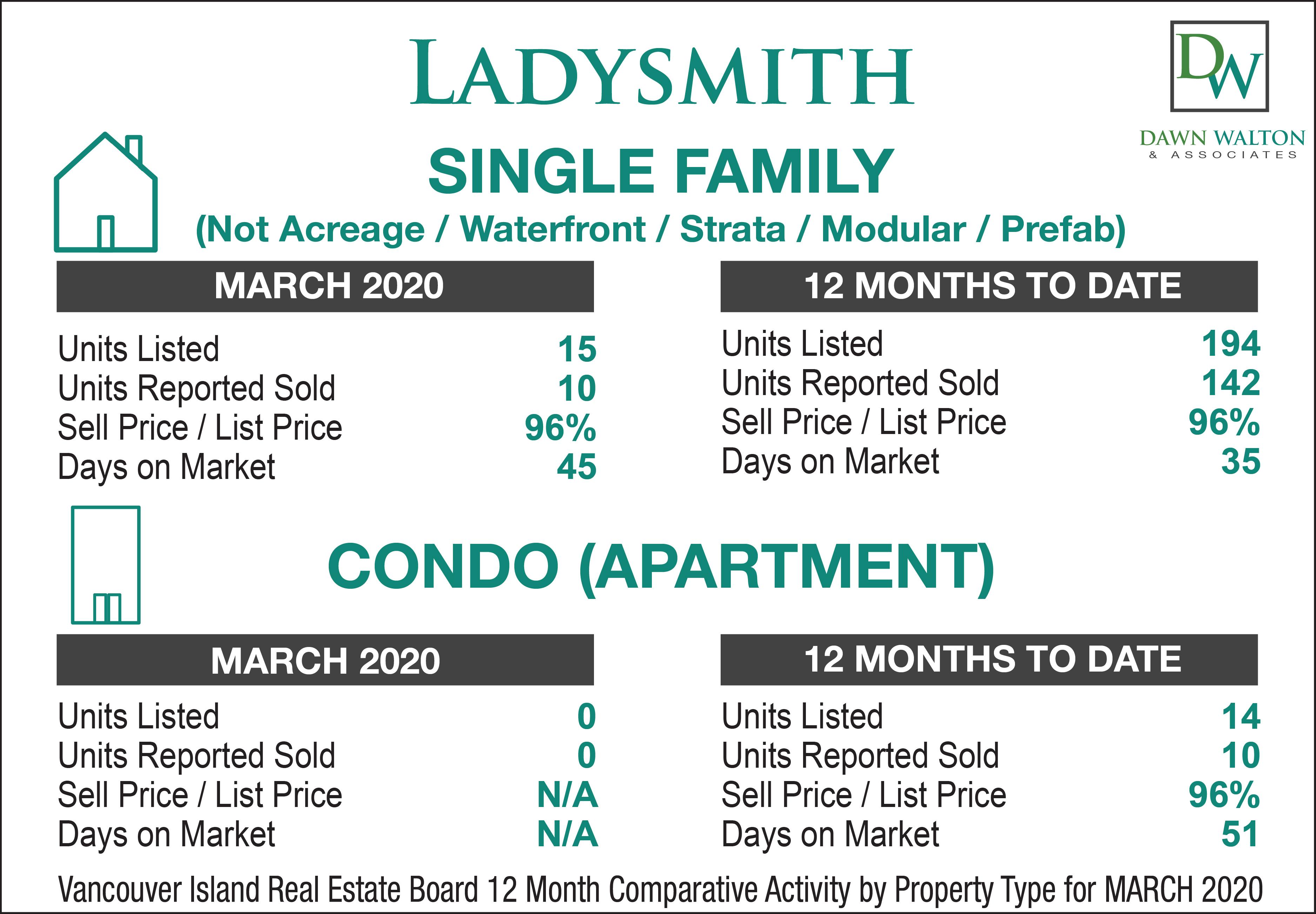 Ladysmith Real Estate Market Stats March 2020 - Nanaimo Realtor Dawn Walton