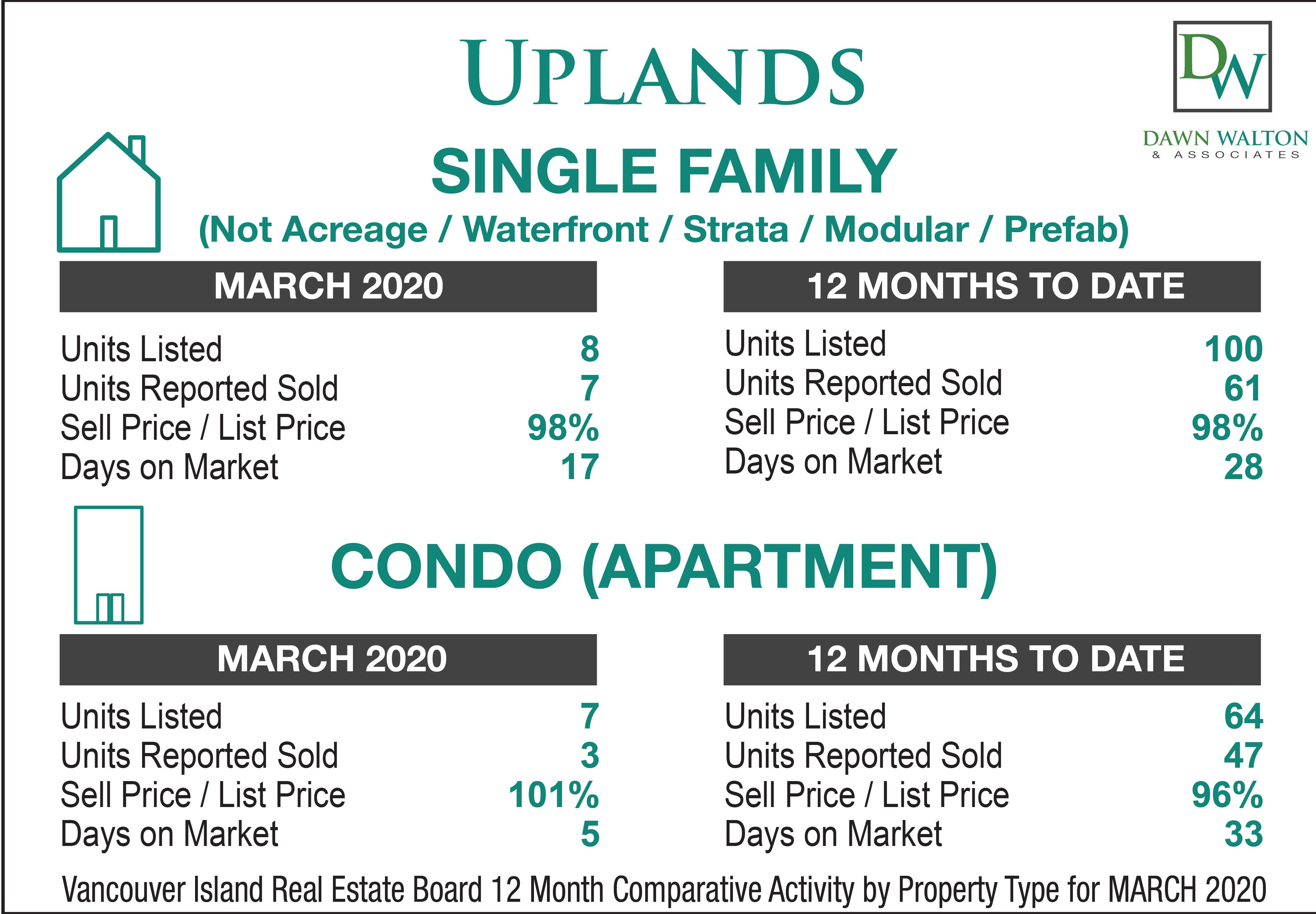 Uplands Real Estate Market Stats March 2020 - Nanaimo Realtor Dawn Walton