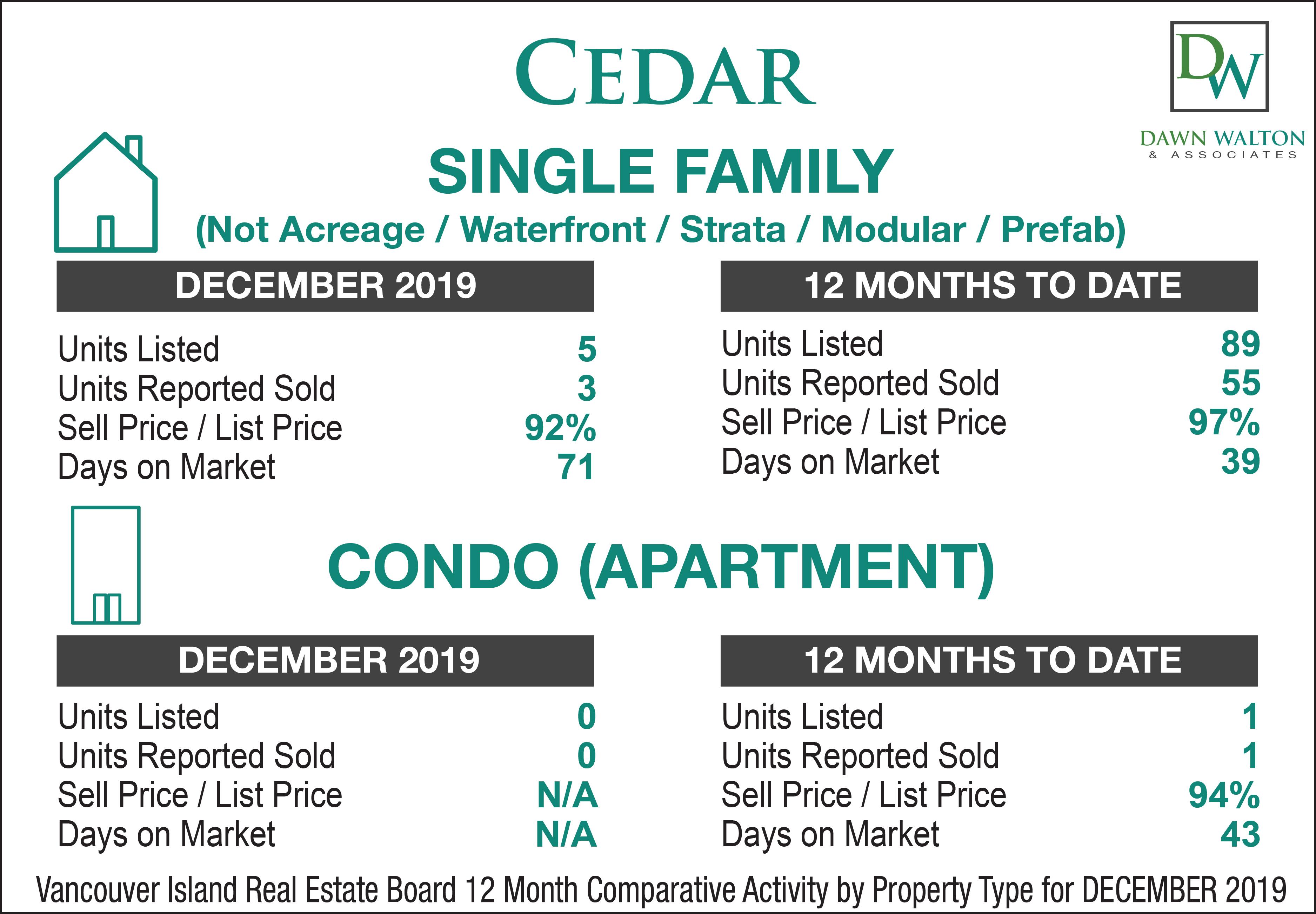 Cedar - Yellow Point Real Estate Market Stats December  2019 - Nanaimo Realtor Dawn Walton