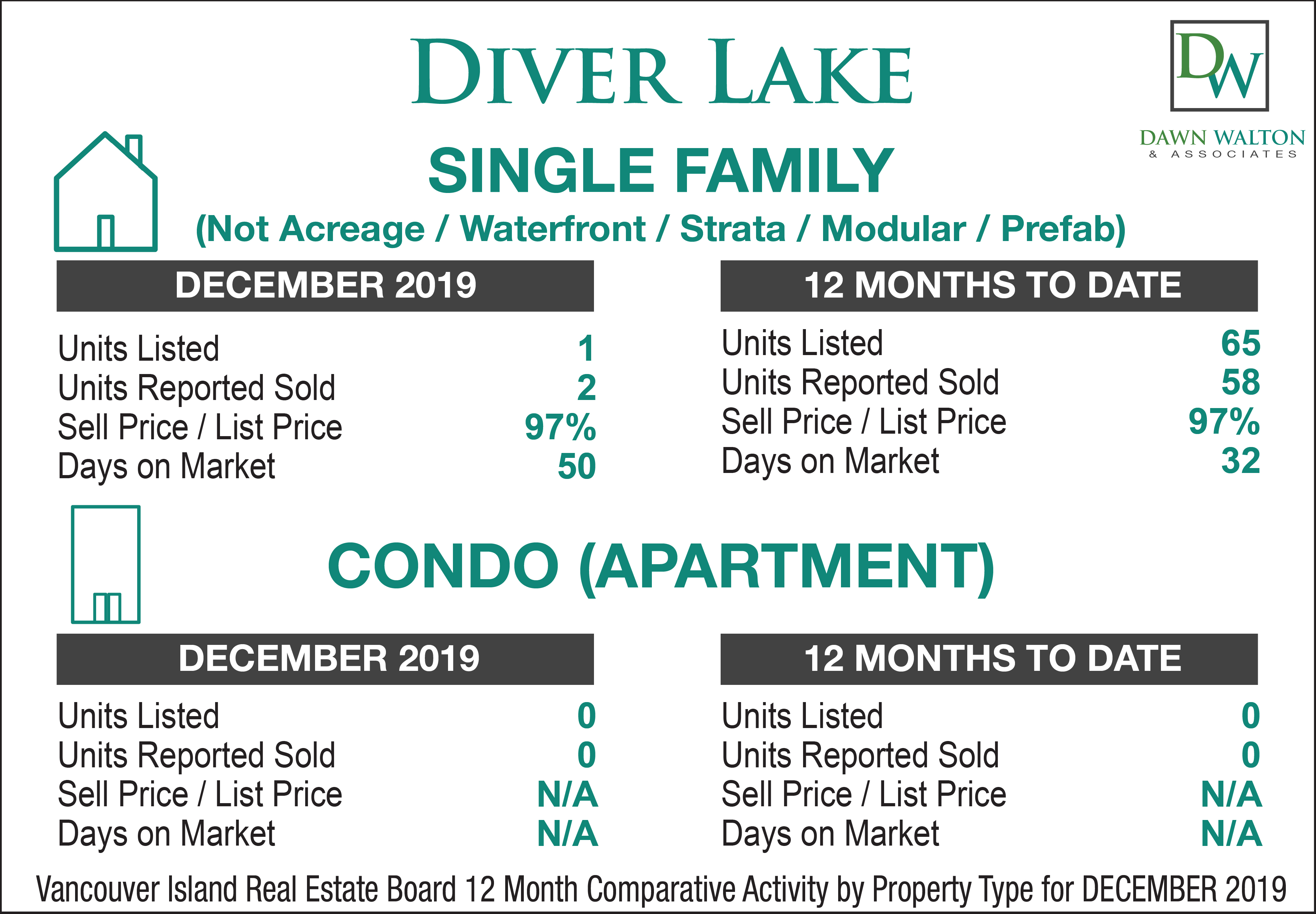 Diver Lake Real Estate Market Stats December  2019 - Nanaimo Realtor Dawn Walton