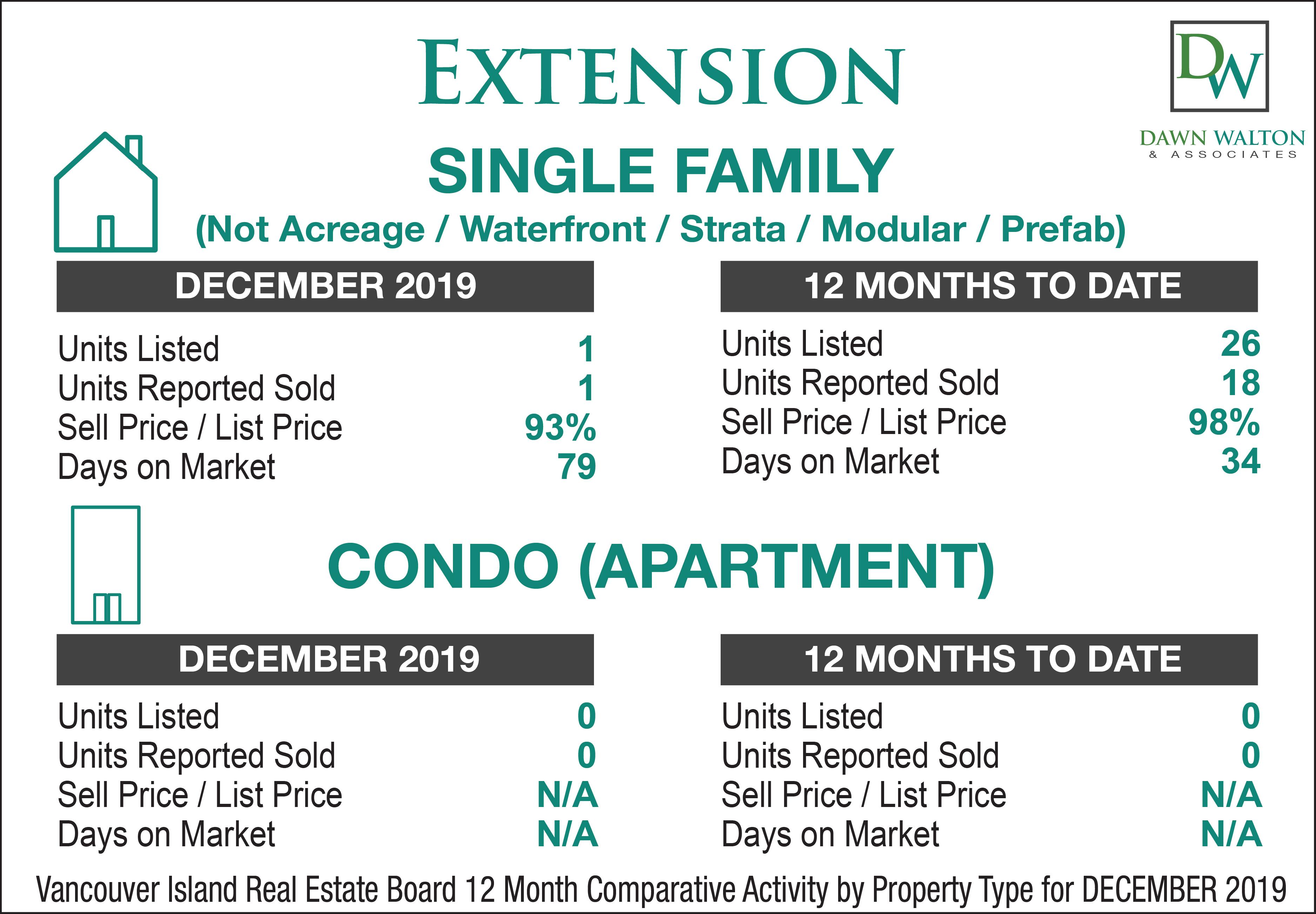 Extension Real Estate Market Stats December  2019 - Nanaimo Realtor Dawn Walton