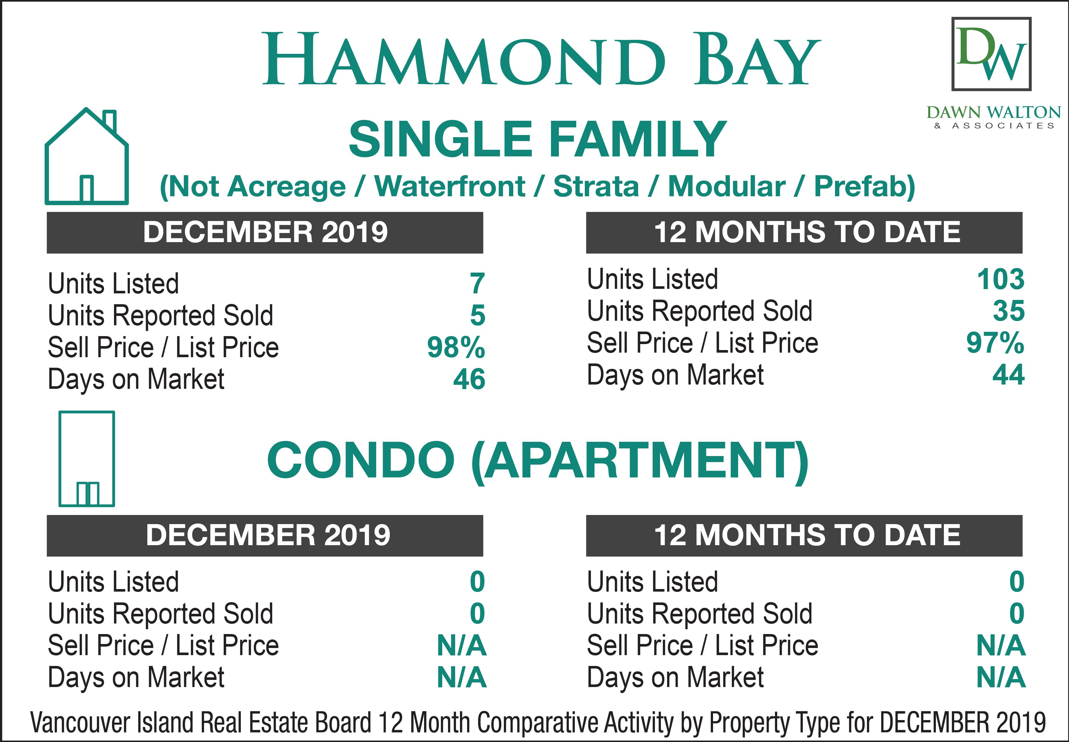 Hammond Bay Real Estate Market Stats December  2019 - Nanaimo Realtor Dawn Walton