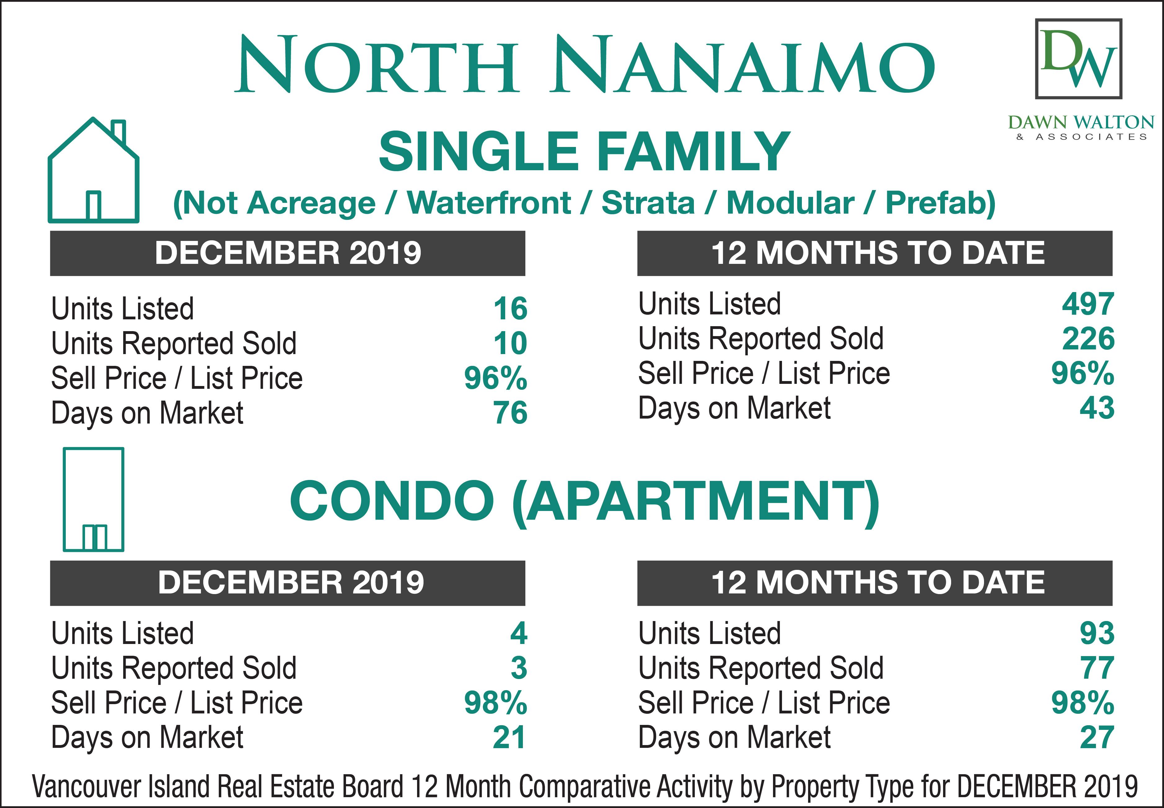 North Nanaimo Real Estate Market Stats December  2019 - Nanaimo Realtor Dawn Walton